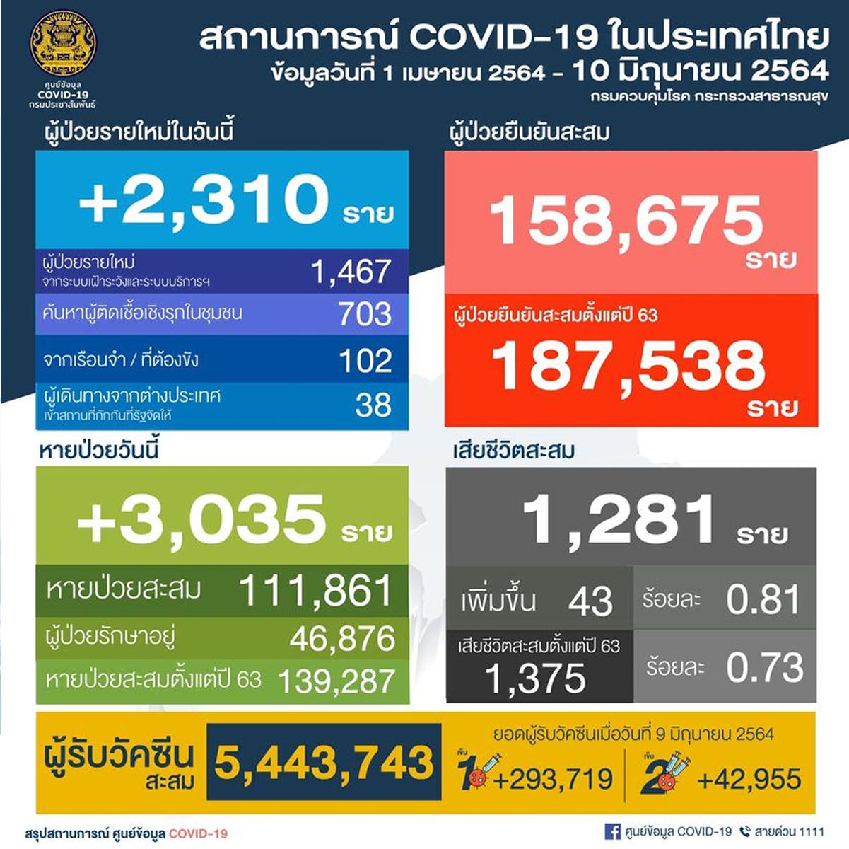 タイ 陽性2,310人/バンコク都788人/死亡43人[2021年6月10日発表]