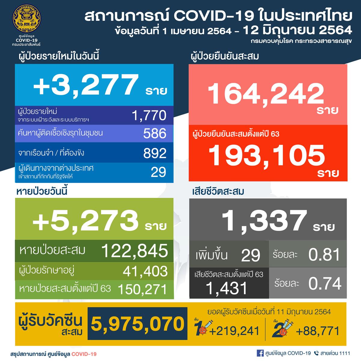 タイ 陽性3,277人/バンコク858人/刑務所892人[2021年6月12日発表]