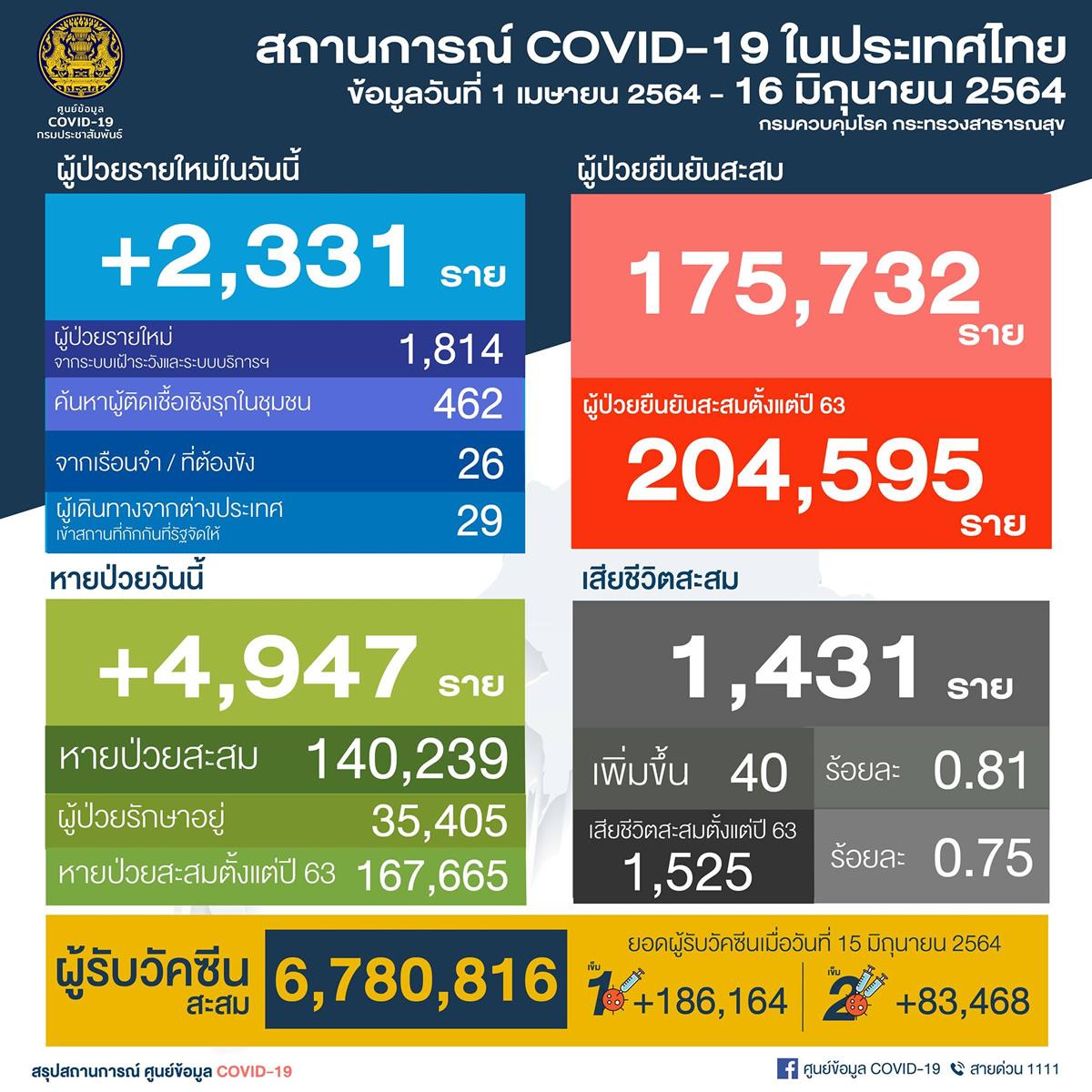 タイ 陽性2,331人/バンコク807人/プーケット3人/チェンマイ0人/死亡40人[2021年6月16日発表]