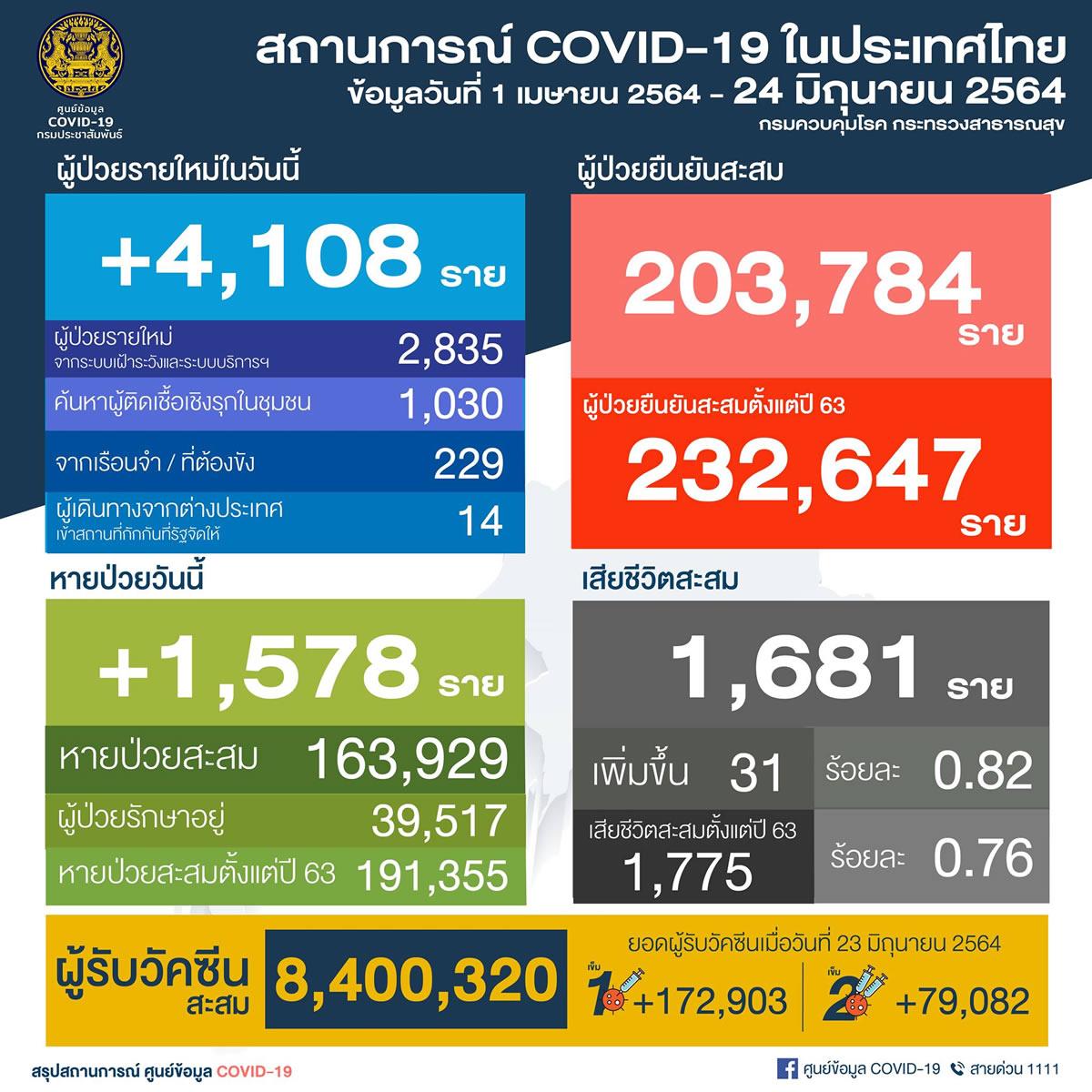 タイ 陽性4,108人/バンコク都1,359人/4県で200人超え[2021年6月24日発表]