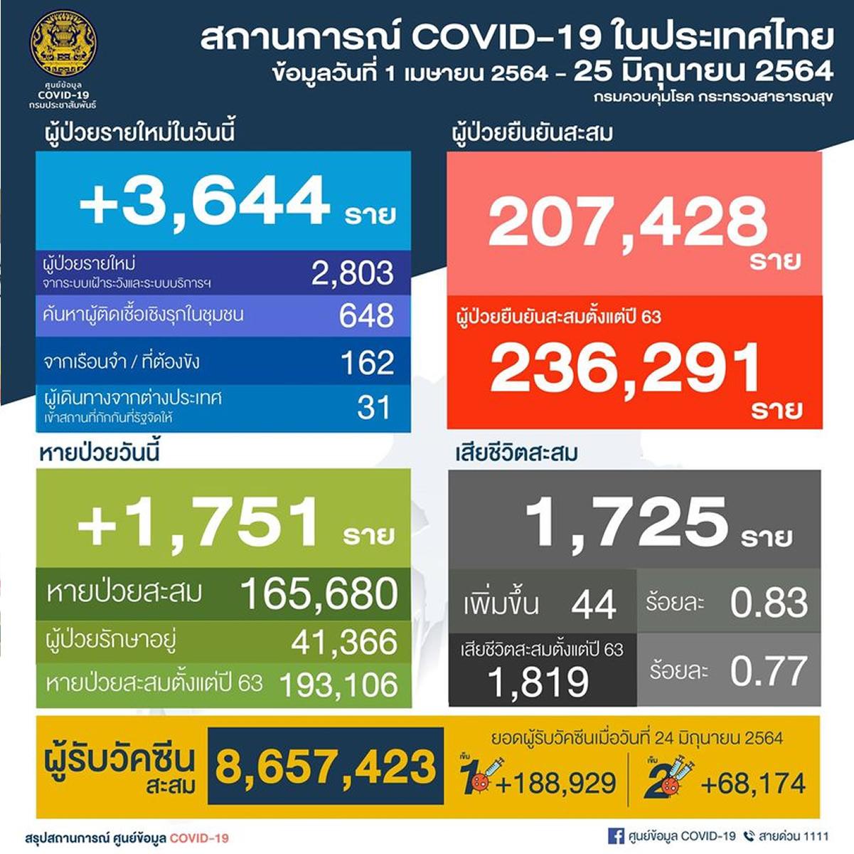 タイ 陽性3,644人/バンコク1,142人/死亡44人[2021年6月25日発表]