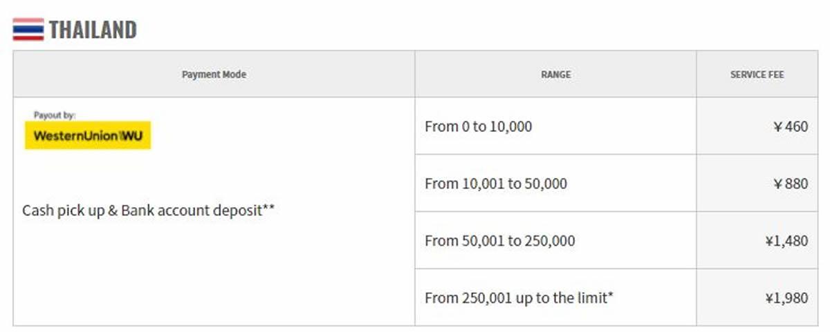 KYODAI Remittance:タイあて海外送金サービス手数料を大幅値下げ