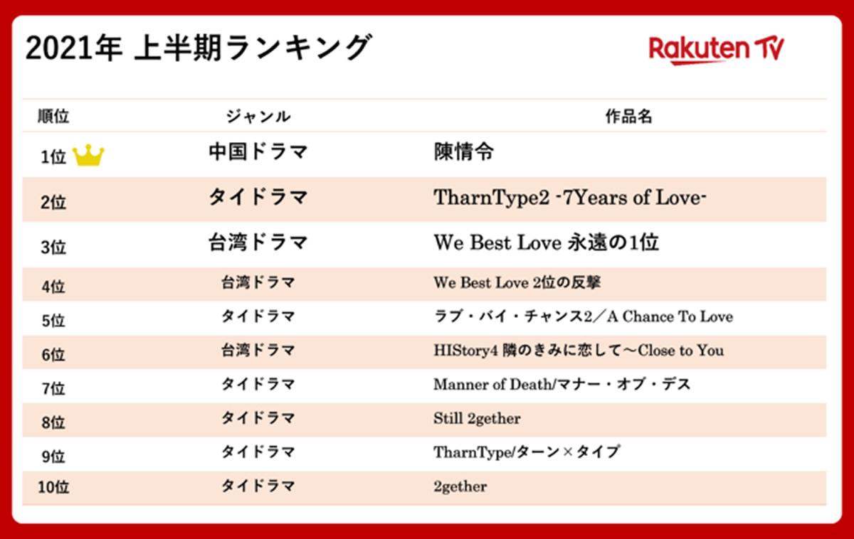 タイドラマ6作品がベストテン入り!Rakuten TV 2021年上半期ランキング