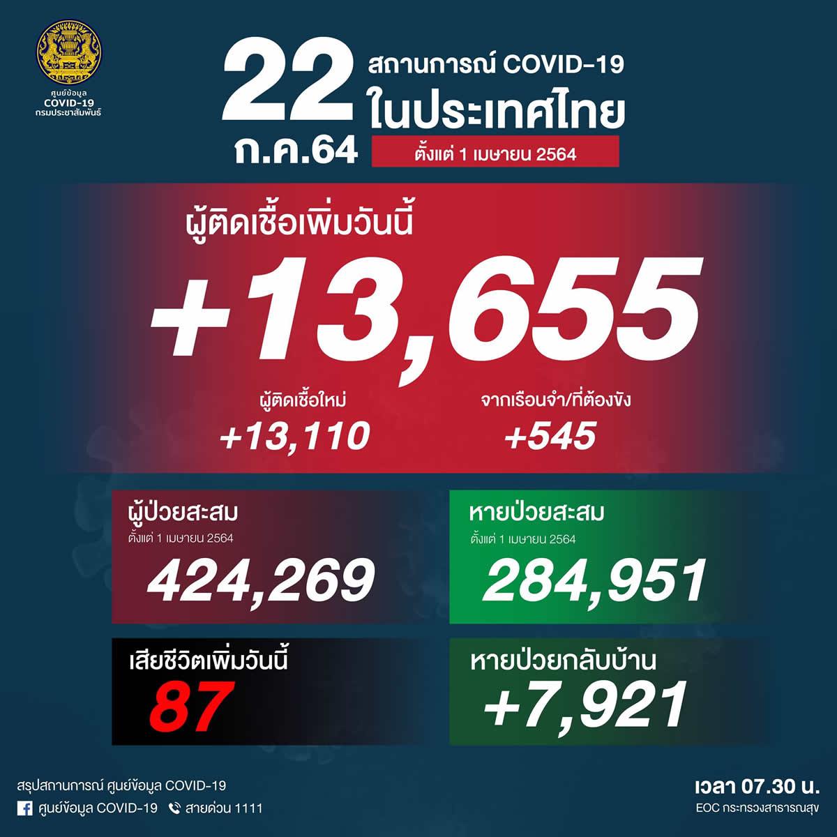 タイタイ過去最多 13,655人陽性(刑務所545人)、87人死亡[2021/7/22]