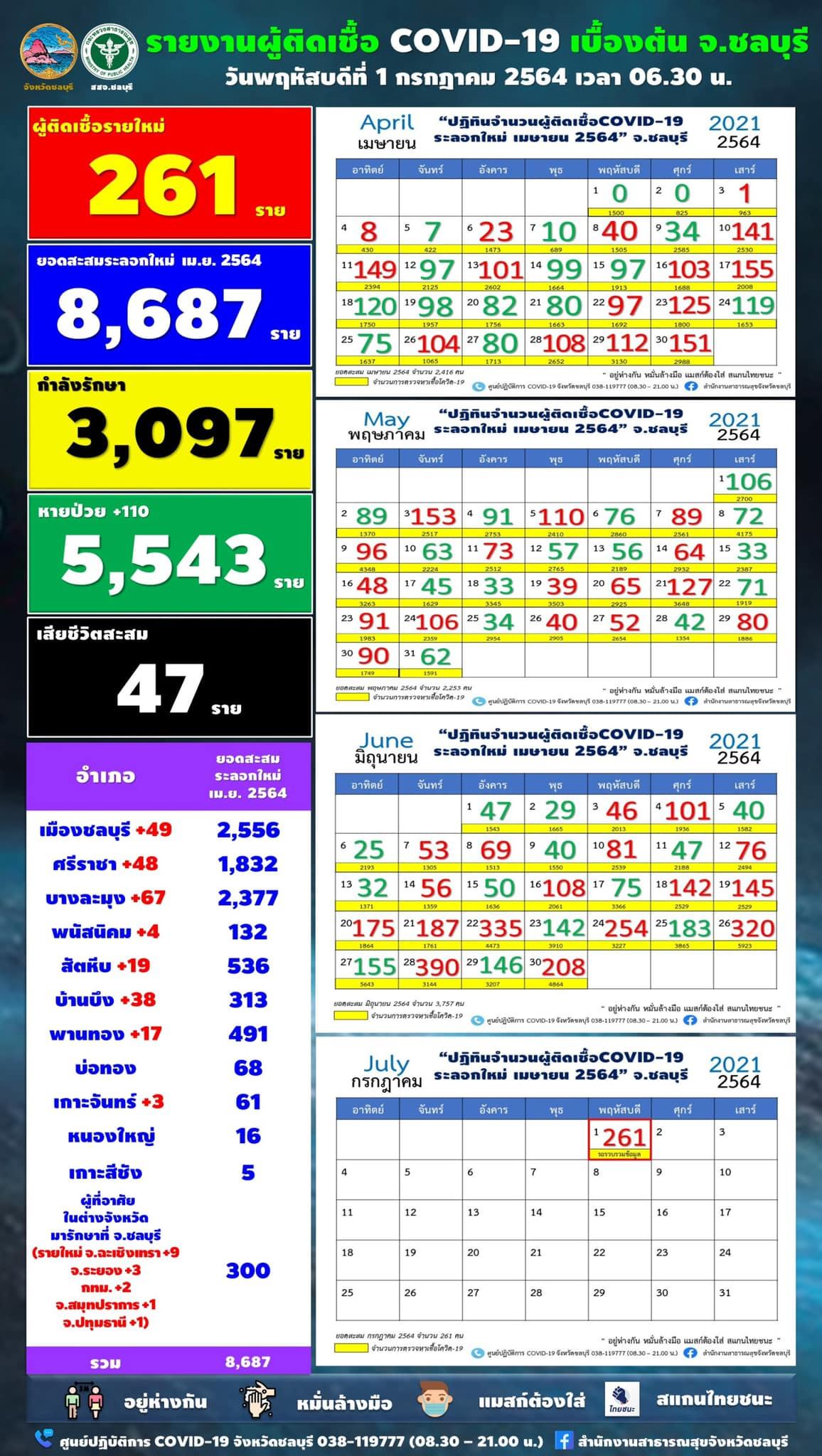 チョンブリ県 261人陽性/パタヤ67人/シラチャ48人[2021年7月1日発表]