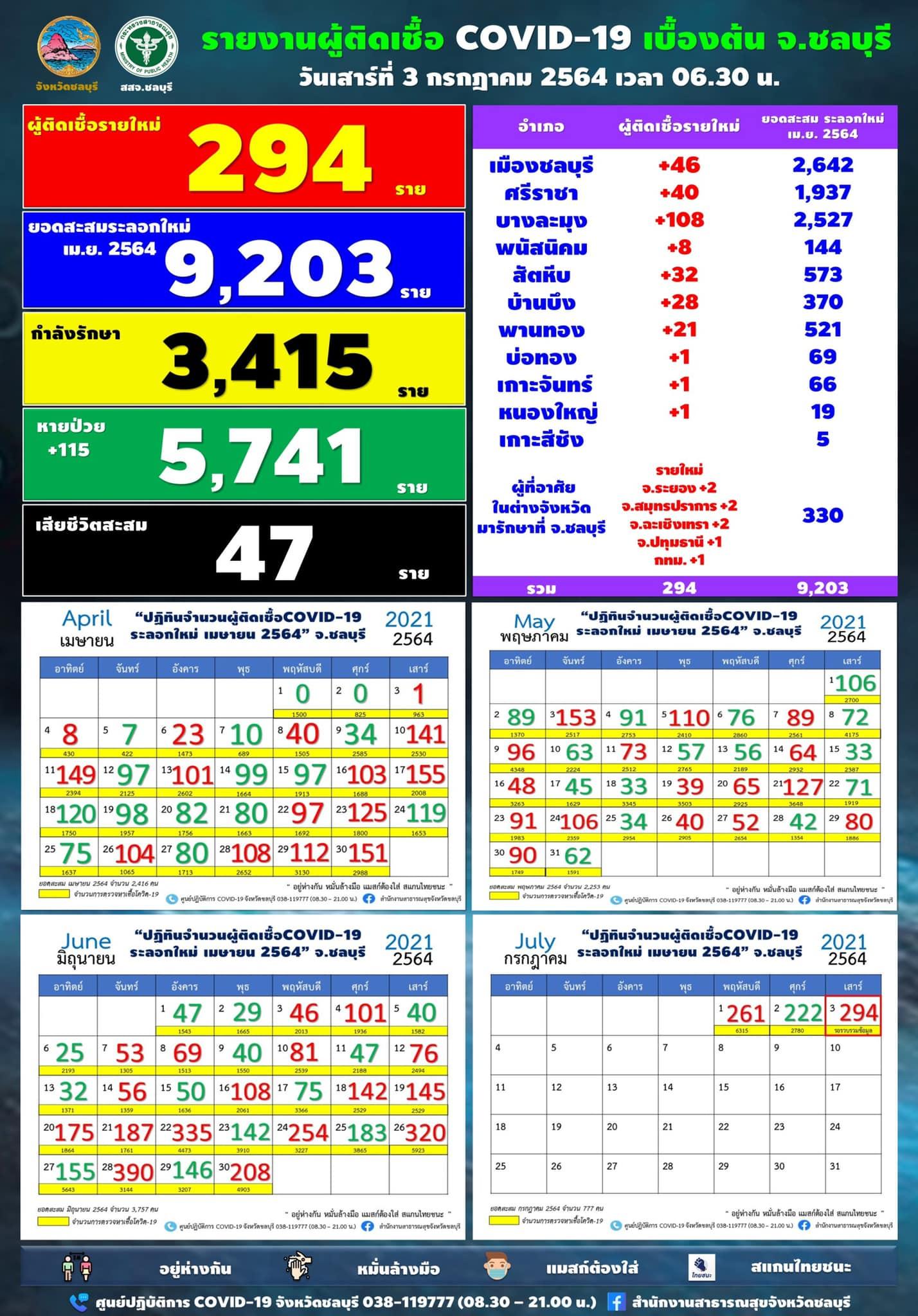 チョンブリ県 294人陽性/パタヤ108人/シラチャ40人[2021年7月3日発表]
