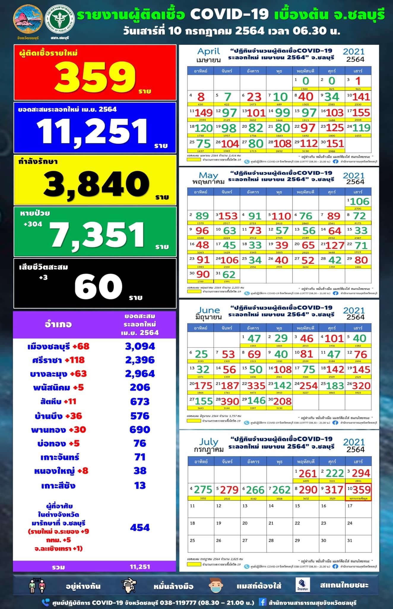チョンブリ県 359人陽性/シラチャ118人/パタヤ63人[2021年7月10日発表]