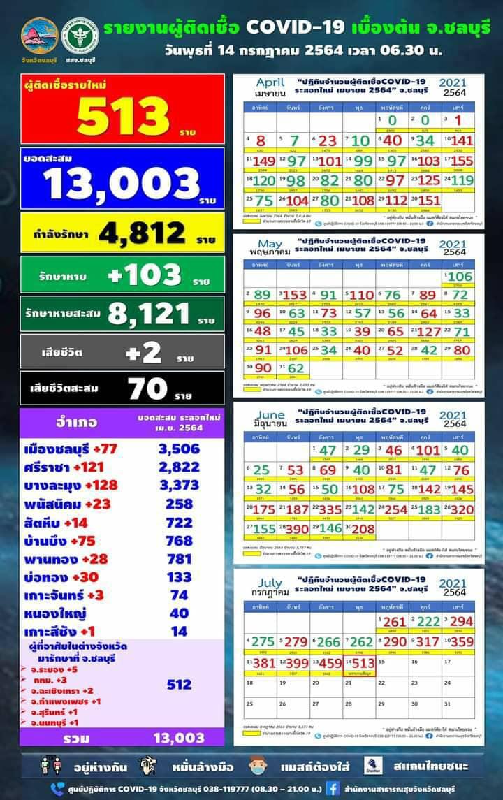 チョンブリ県 陽性513人で連日の最多更新[2021年7月14日発表]