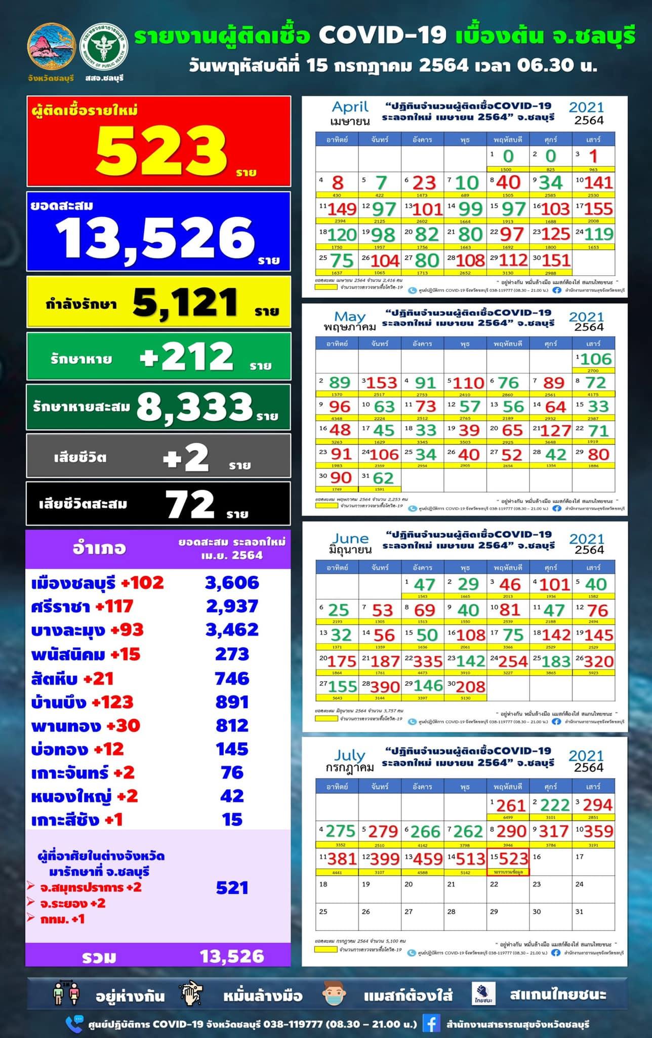 また最多、チョンブリ県の陽性523人/バーンブン123人/シラチャ117人[2021年7月15日]