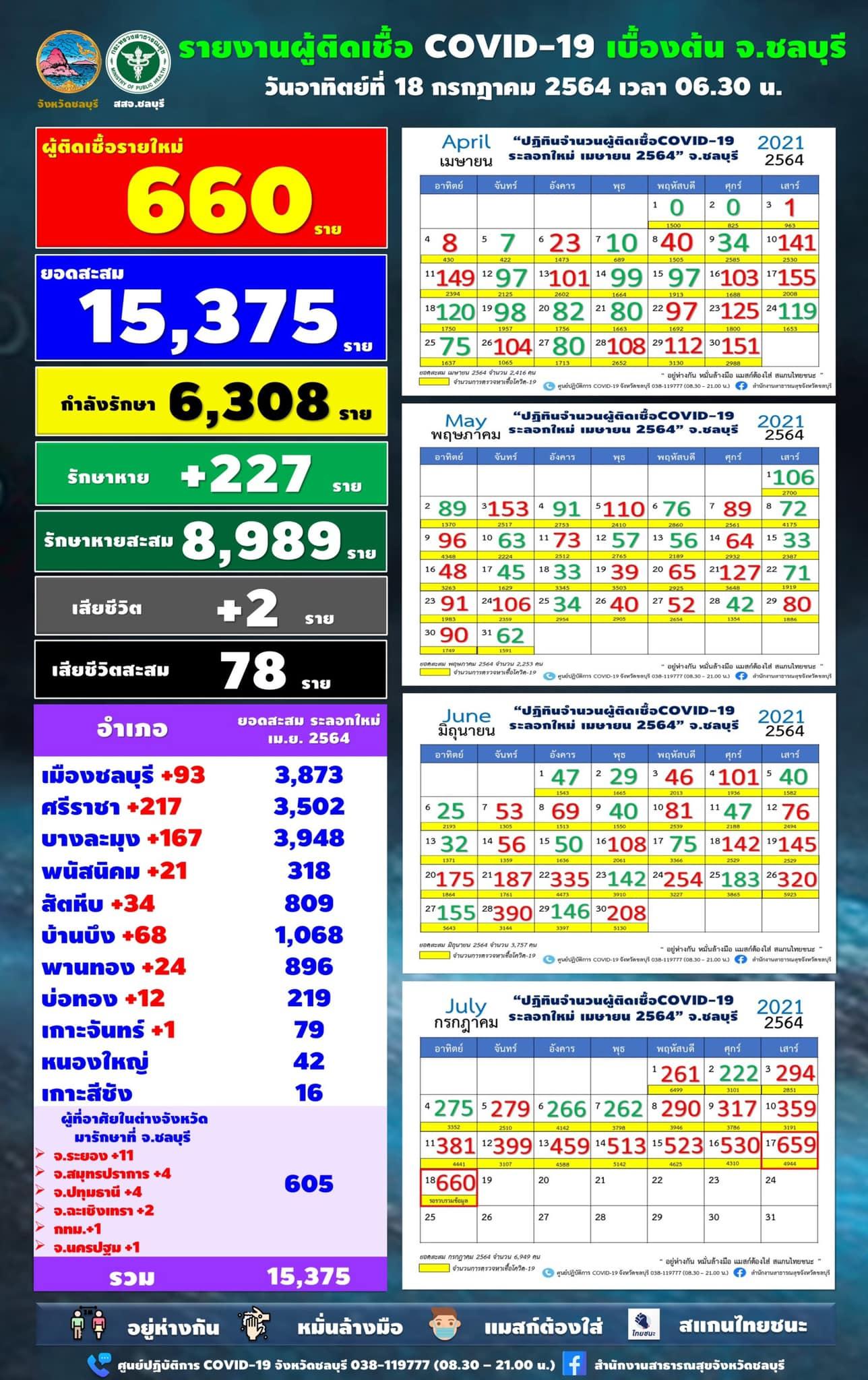 チョンブリ、660人陽性で連日の最多更新/シラチャ217人/パタヤ167人[2021年7月18日]
