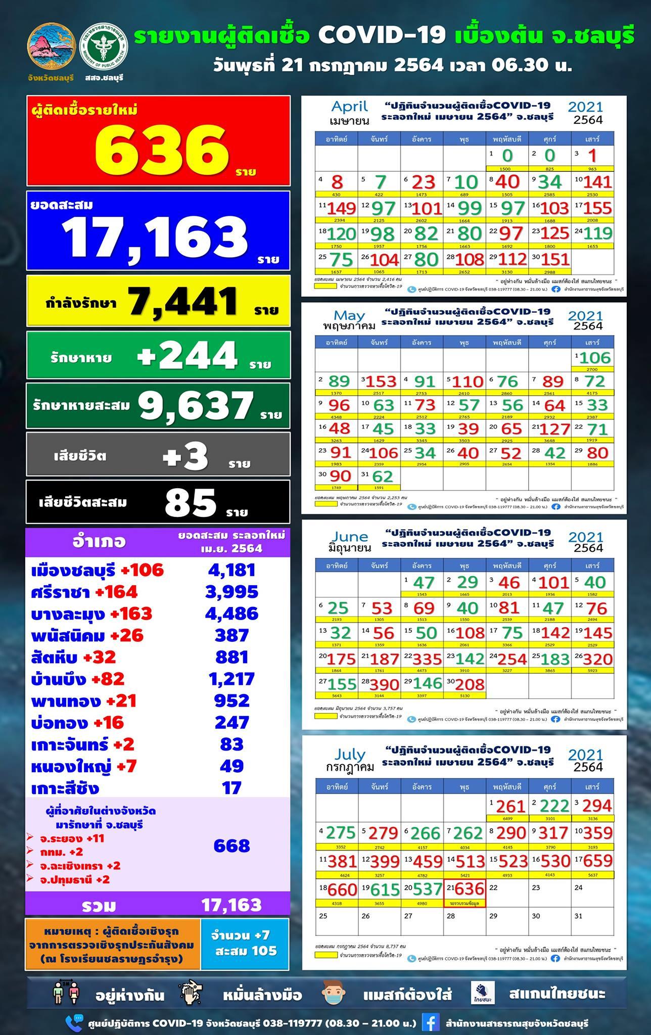 チョンブリ県 陽性636人/シラチャ164人/パタヤ163人[2021年7月20日]
