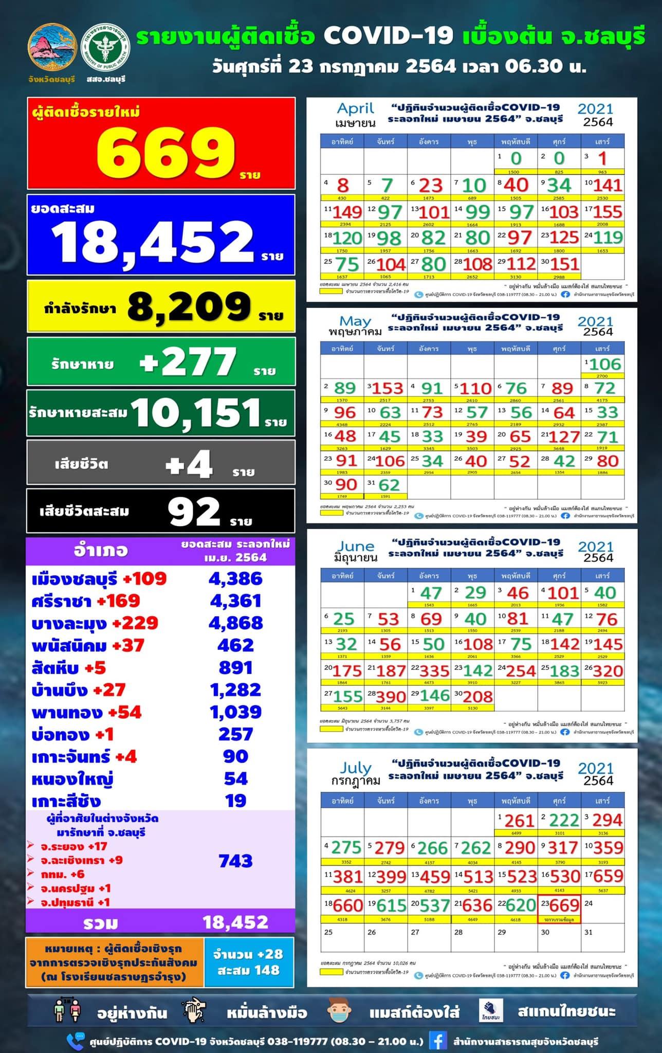 チョンブリ県 669人陽性で過去最多/パタヤ229人/シラチャ169人[2021年7月23日]