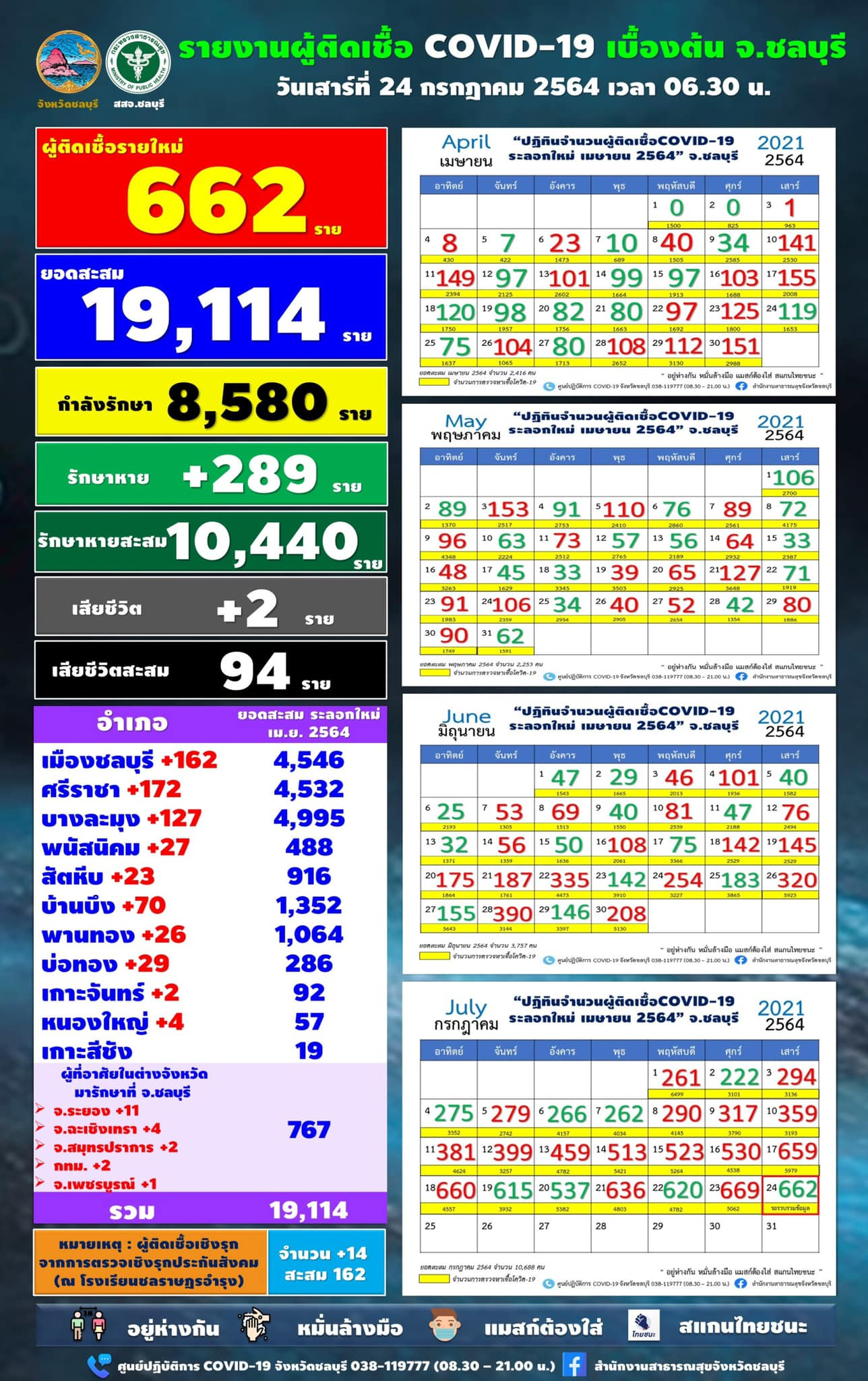 チョンブリ県 662人陽性/シラチャ172人/ムアン162人/パタヤ127人[2021年7月24日]