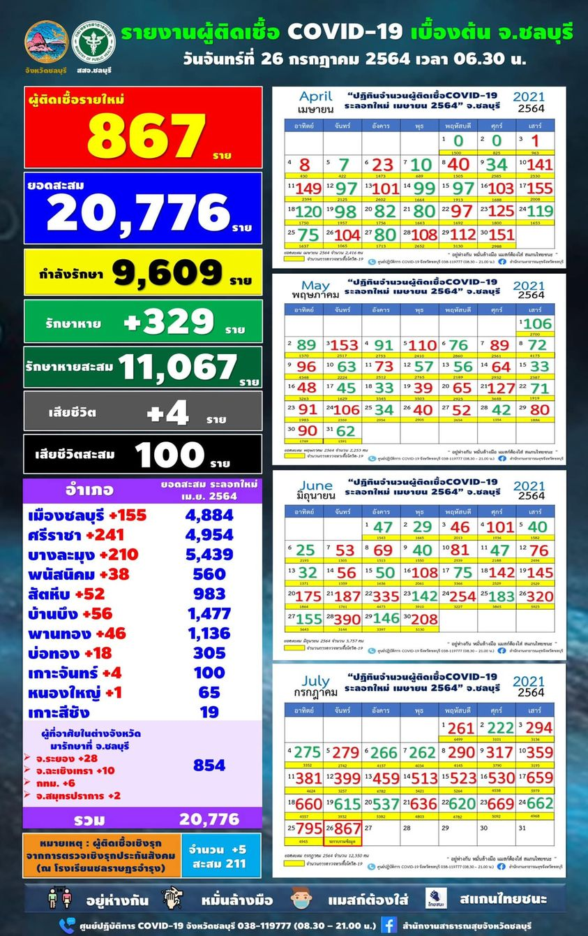 チョンブリ県 867人陽性で過去最多更新/シラチャ241人/パタヤ210人[2021年7月26日]