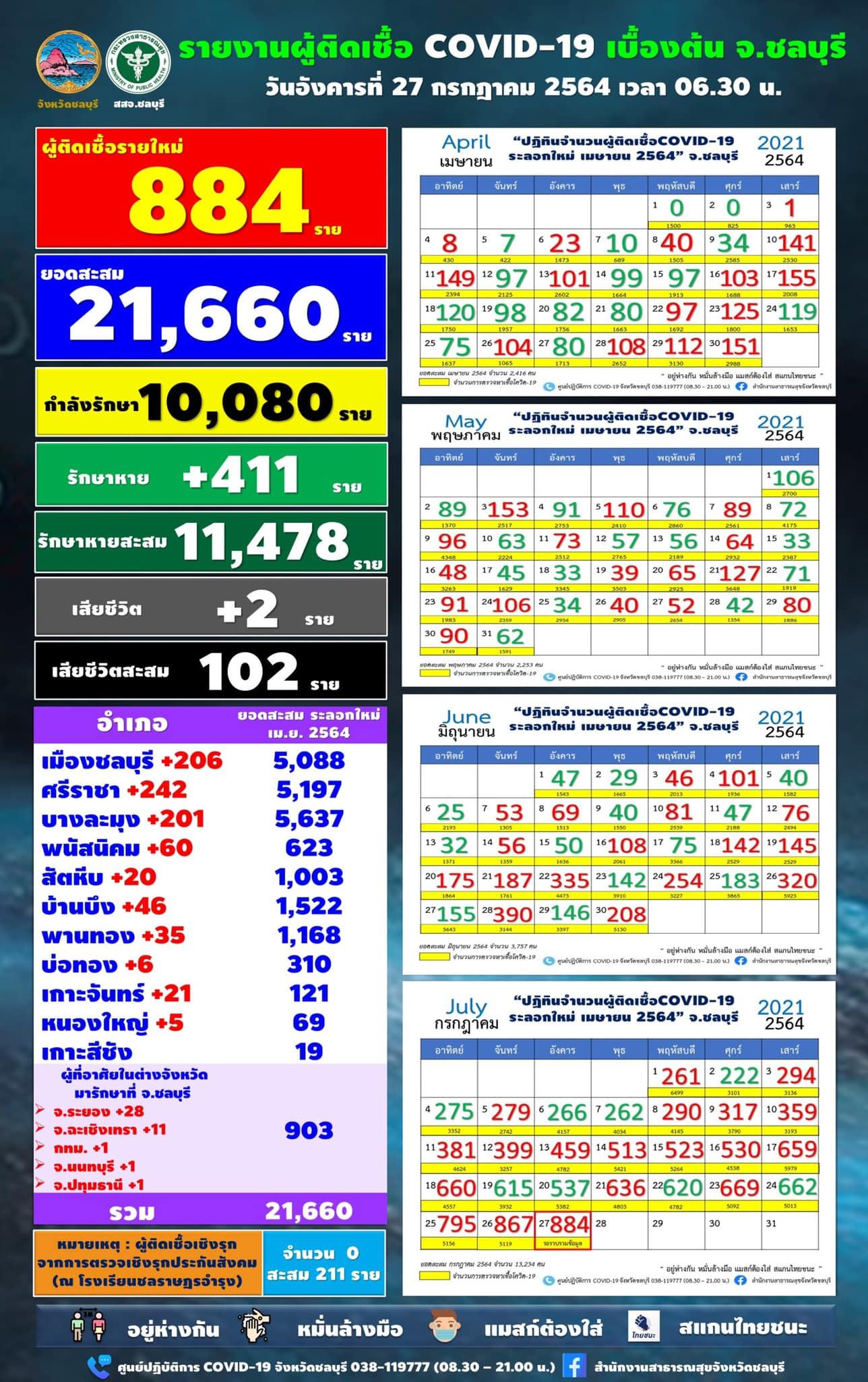 チョンブリ県 884人陽性で過去最多/シラチャ242人/ムアン206人/パタヤ201人 [2021年7月27日]
