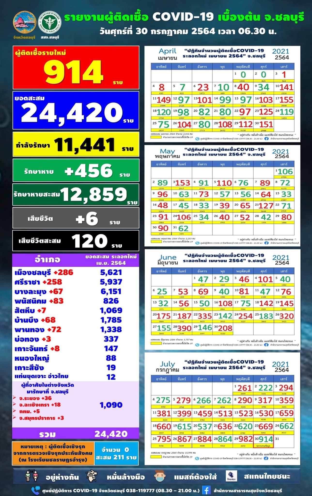 チョンブリ県 914人陽性/ムアンチョンブリ286人/シラチャ258人[2021年7月30日]