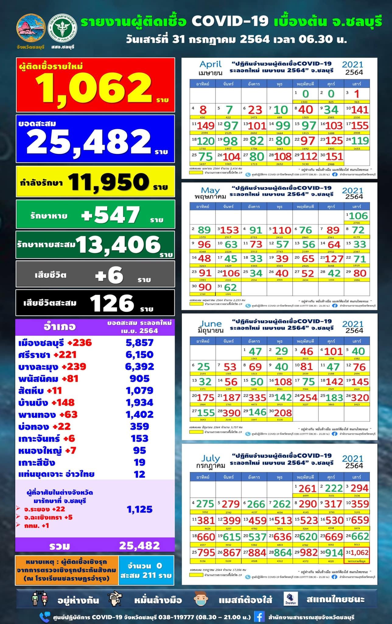 チョンブリ県 1,062人陽性/パタヤ239人/ムアン236人/シラチャ221人[2021年7月31日]