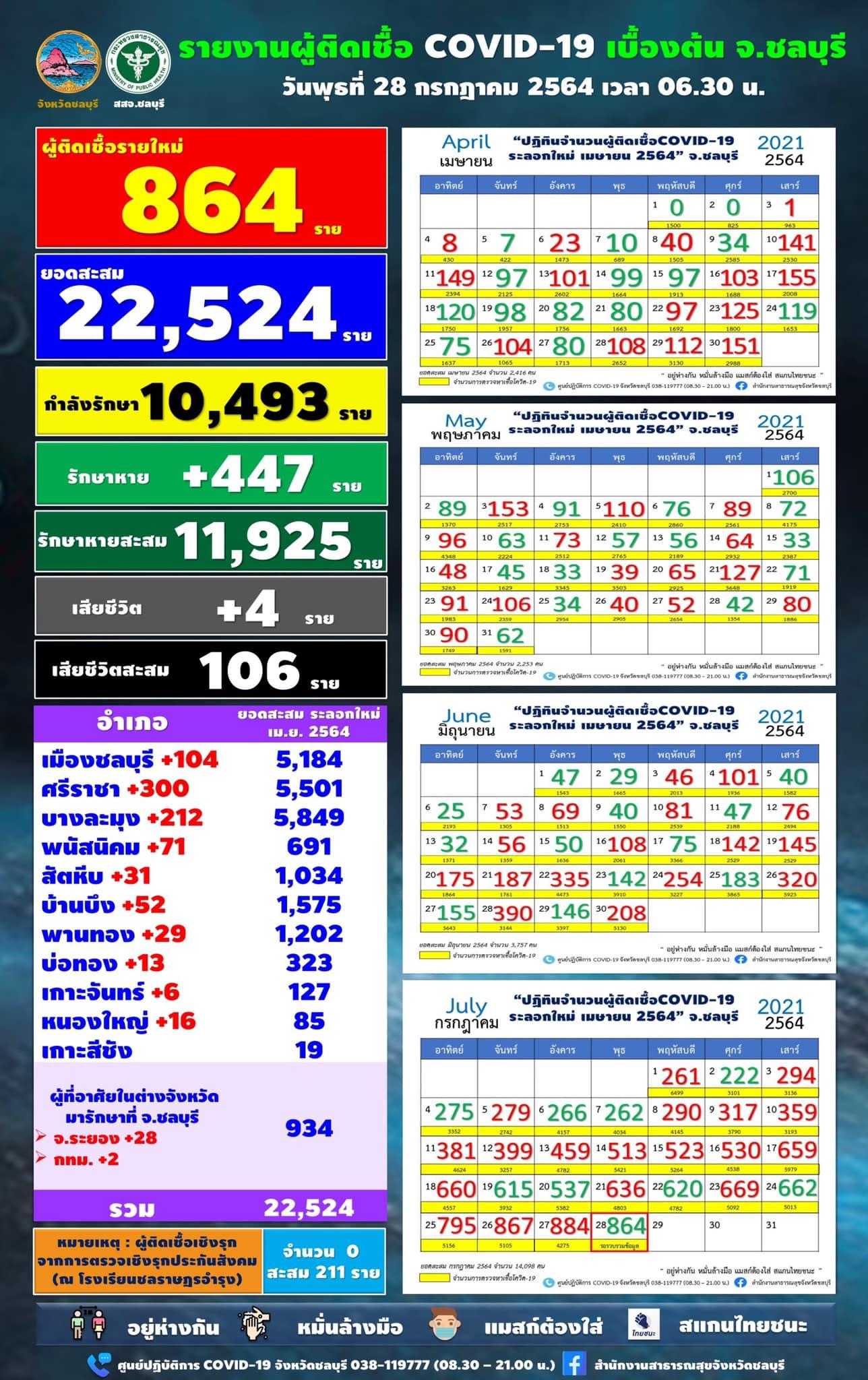 チョンブリ県 864人陽性/シラチャ300人/パタヤ212人[2021年7月28日]