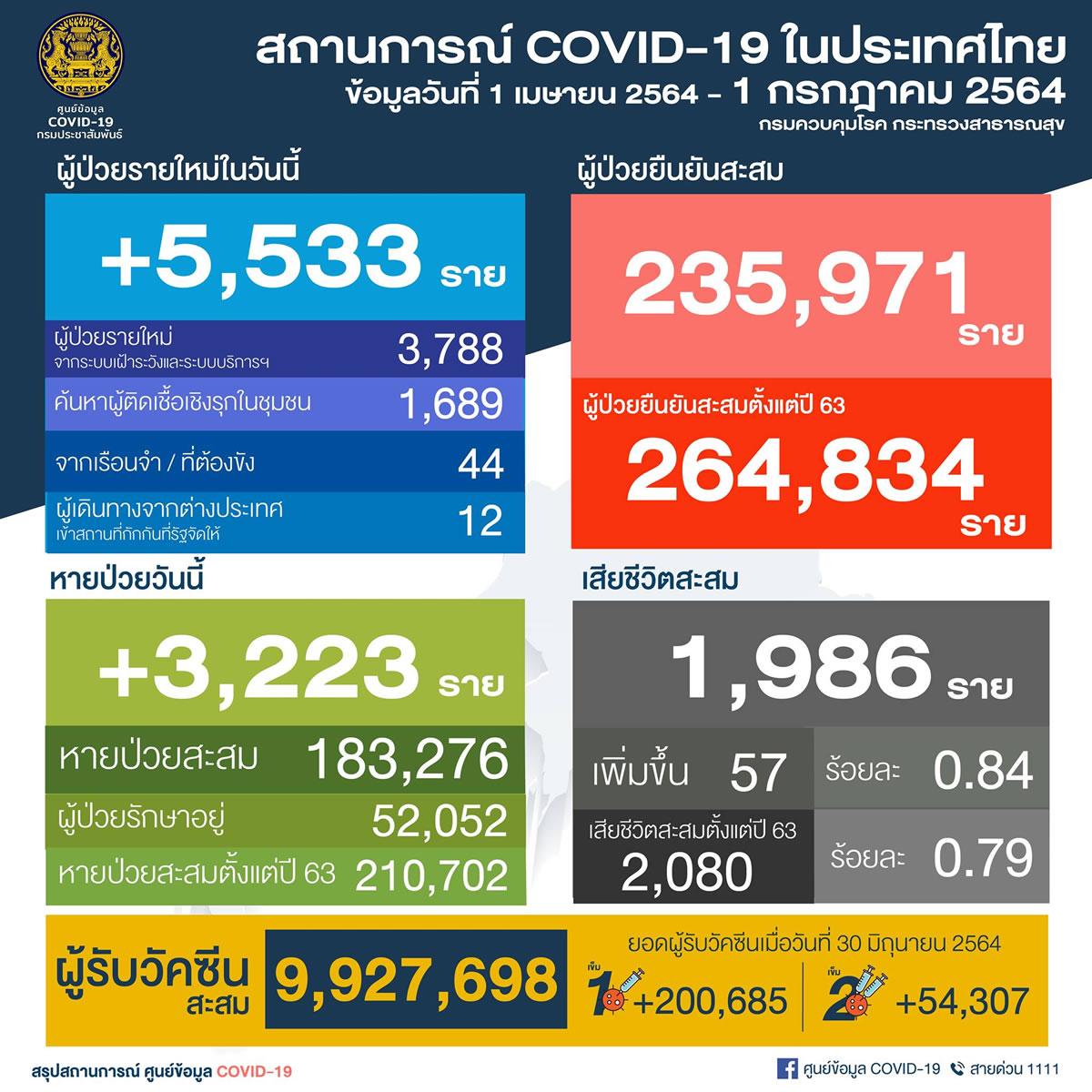 タイ 5,533人陽性/バンコク1,960人/プーケット7人/死亡57人[2021年7月1日発表]