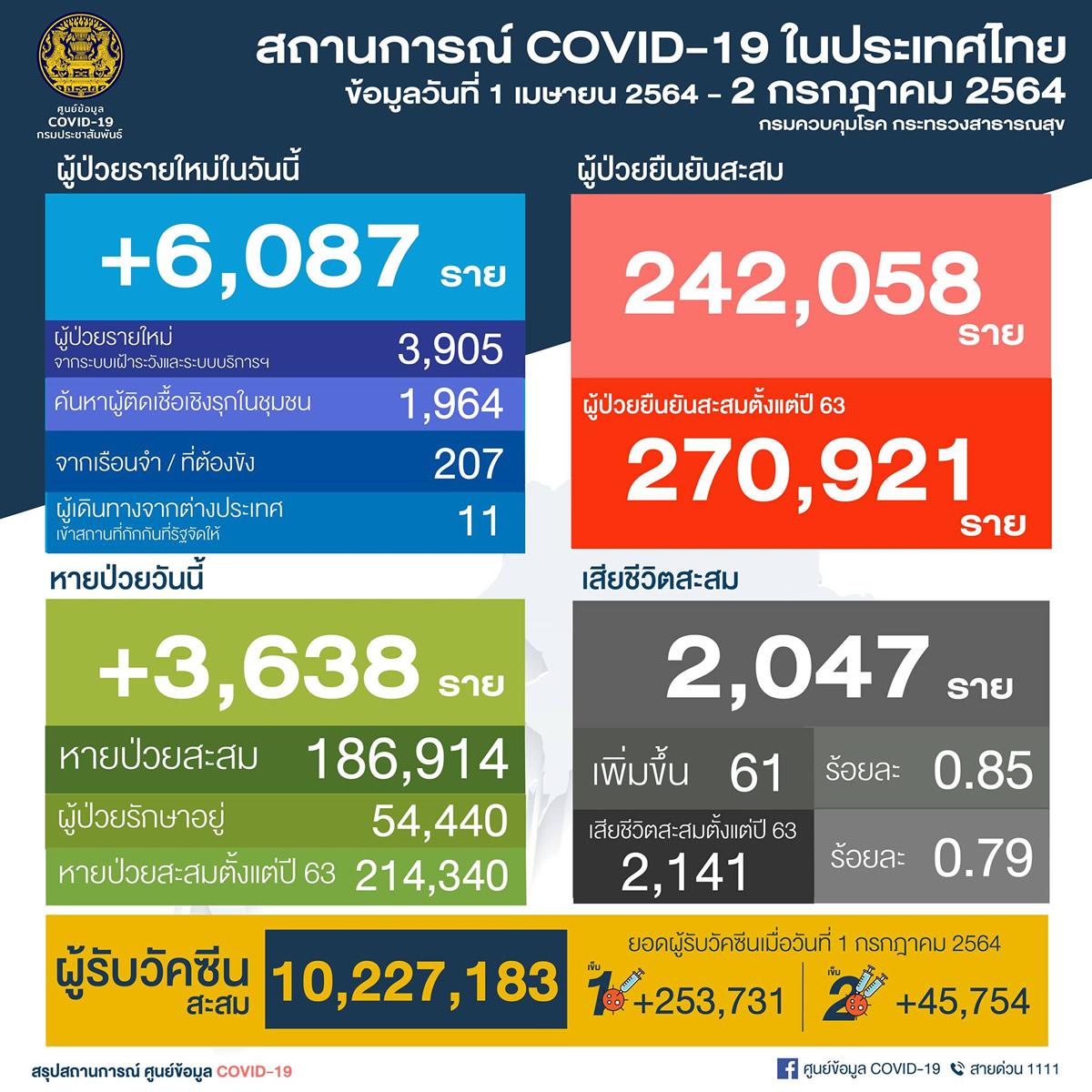 タイ 6,087人陽性/バンコク2,267人/プーケット4人/死亡61人[2021年7月2日発表]