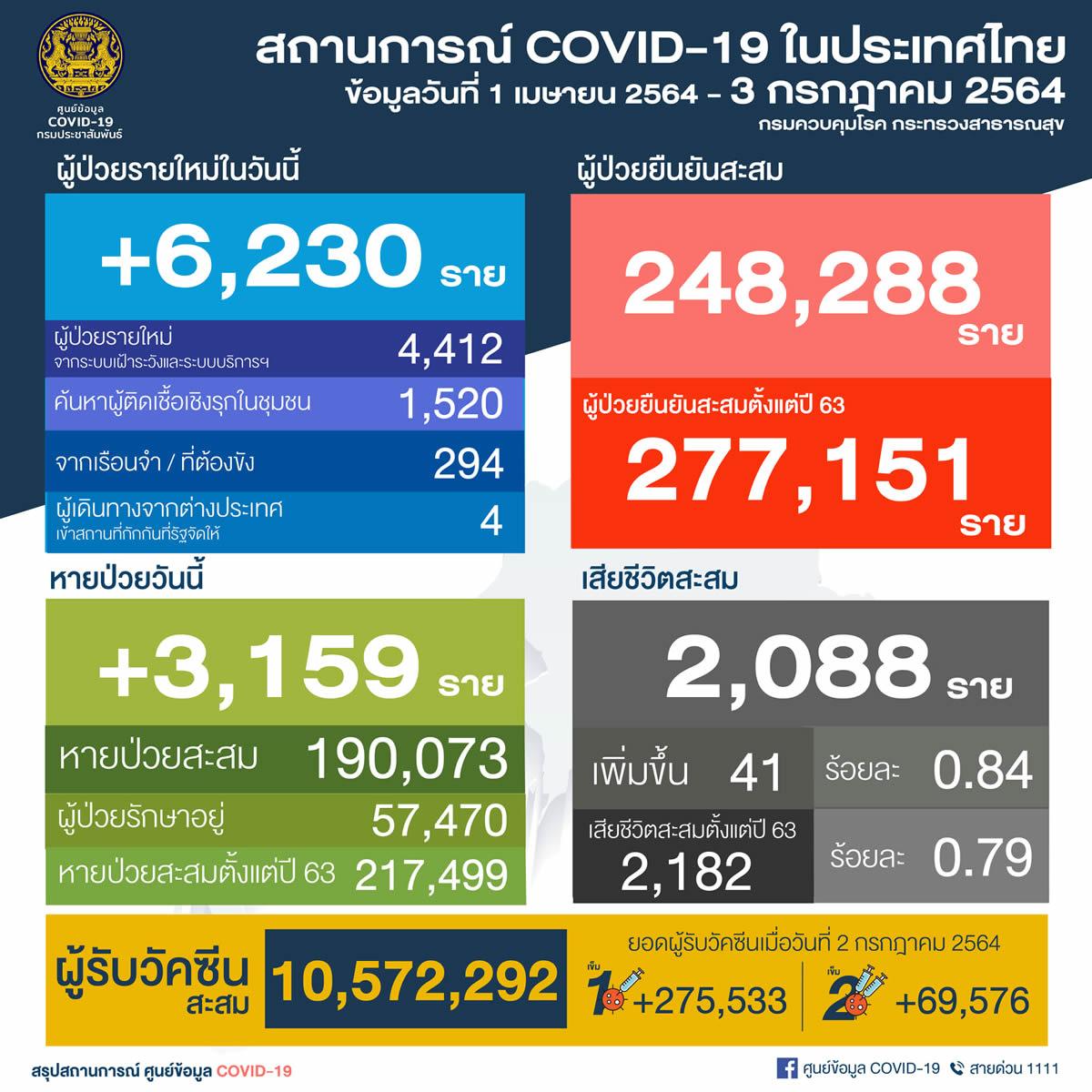 タイ 6,230人陽性/バンコク1,971人/プーケット7人/死亡42人[2021年7月3日発表]