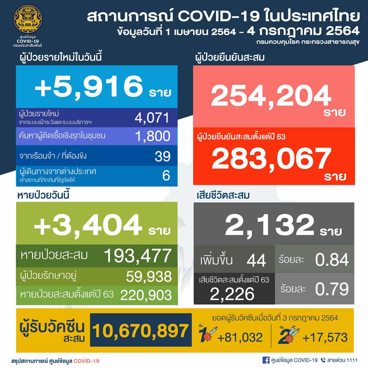 タイ 5,916人陽性/バンコク1,498人/プーケット2人/死亡44人[2021年7月4日発表]