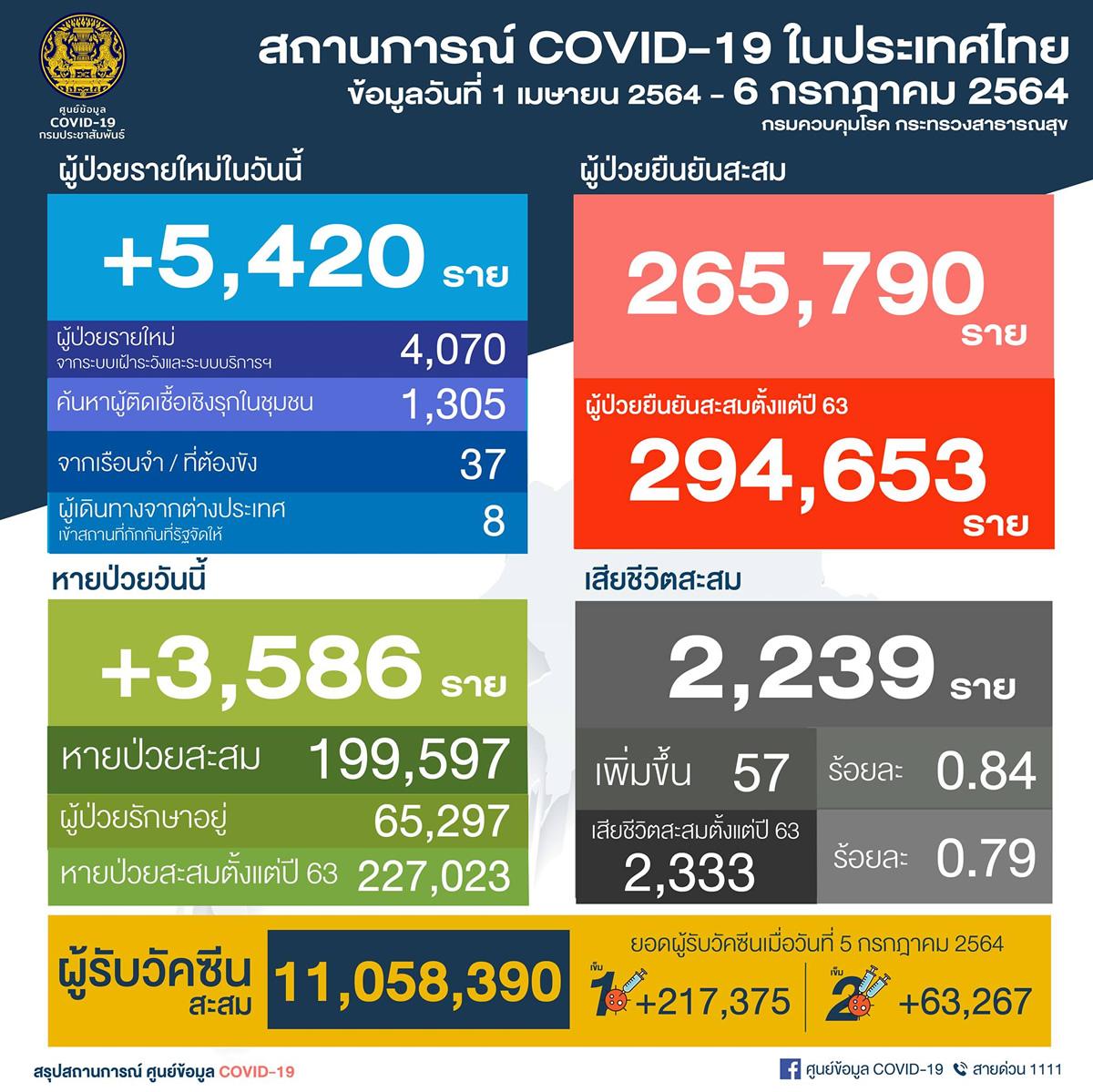タイ 5,420人陽性/バンコク1,492人/プーケット3人/死亡57人[2021年7月6日発表]