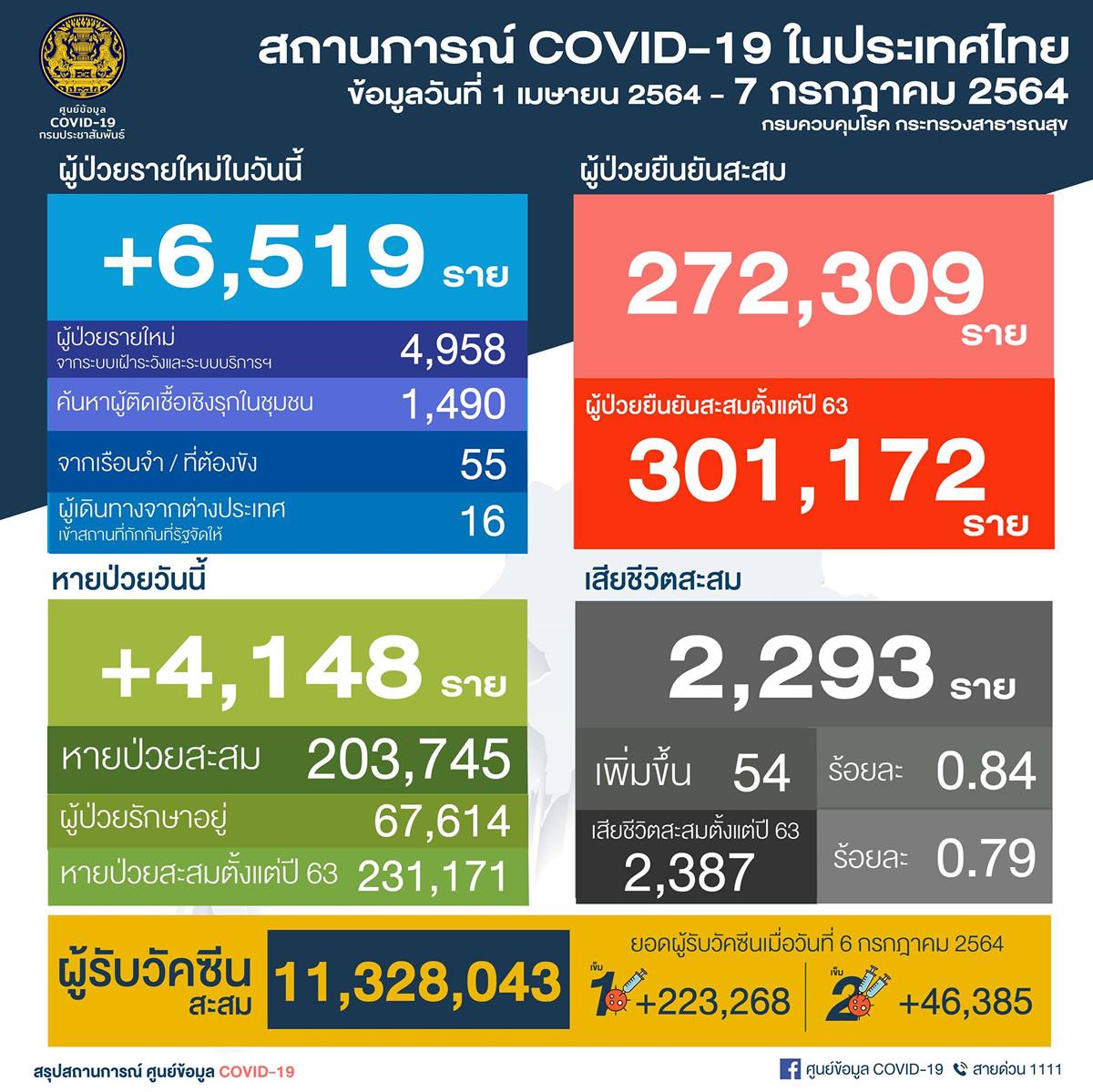 タイ 6,519人陽性/バンコク1,549人/プーケット2人/死亡54人[2021年7月7日発表]