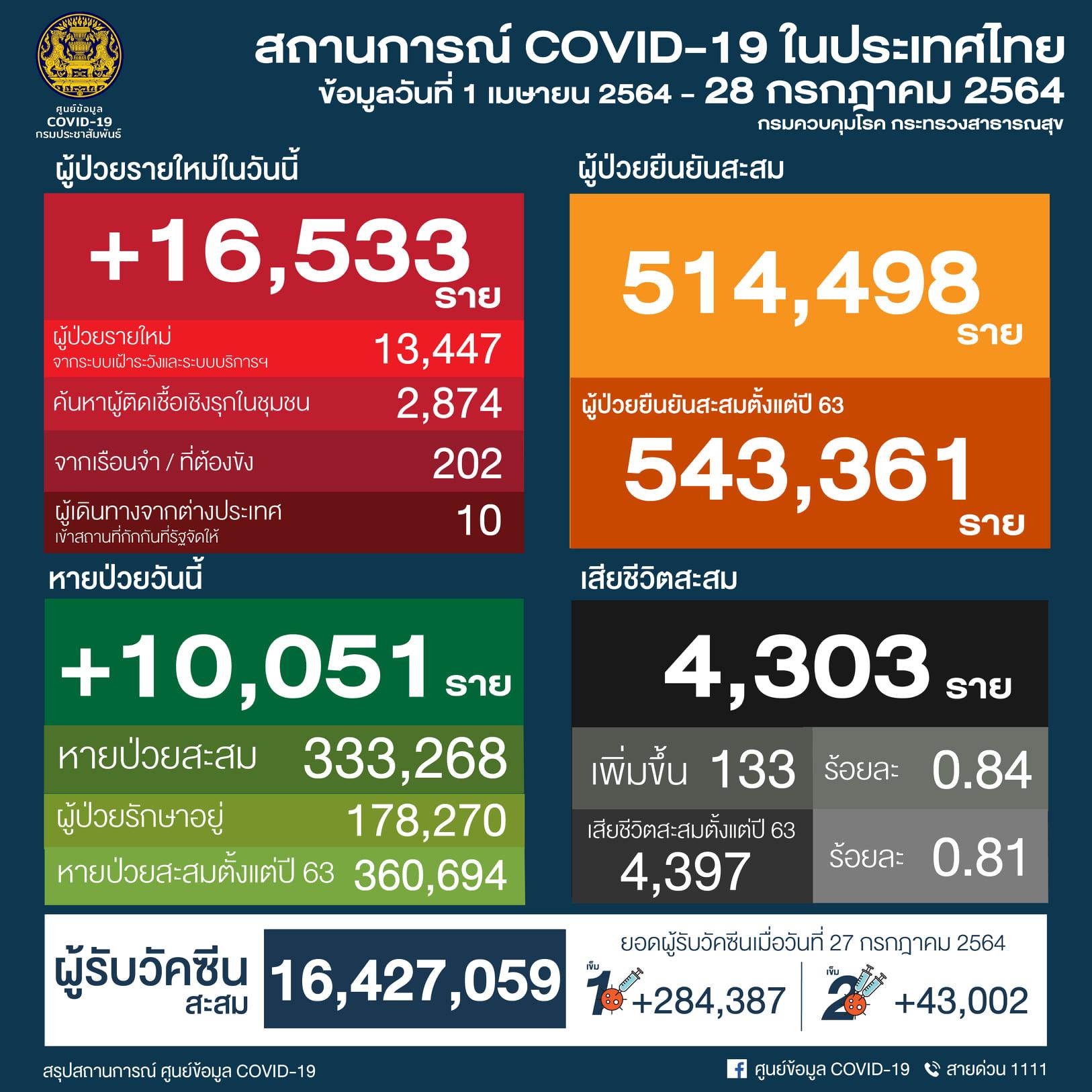 タイ 16,533人陽性/バンコク3,997人/サムットサコン1,147人/サムットプラカーン1,088人[2021年7月28日発表]