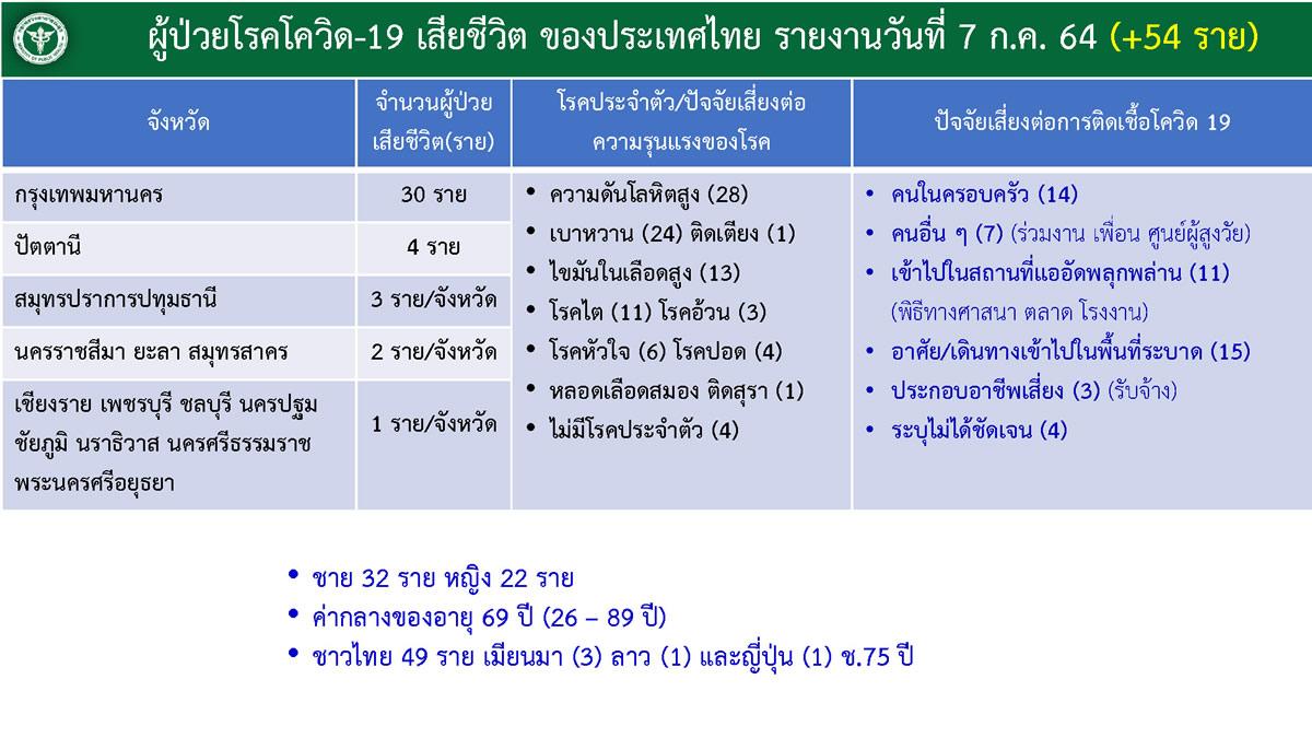 タイで新型コロナ感染の日本人男性(75歳)が死亡