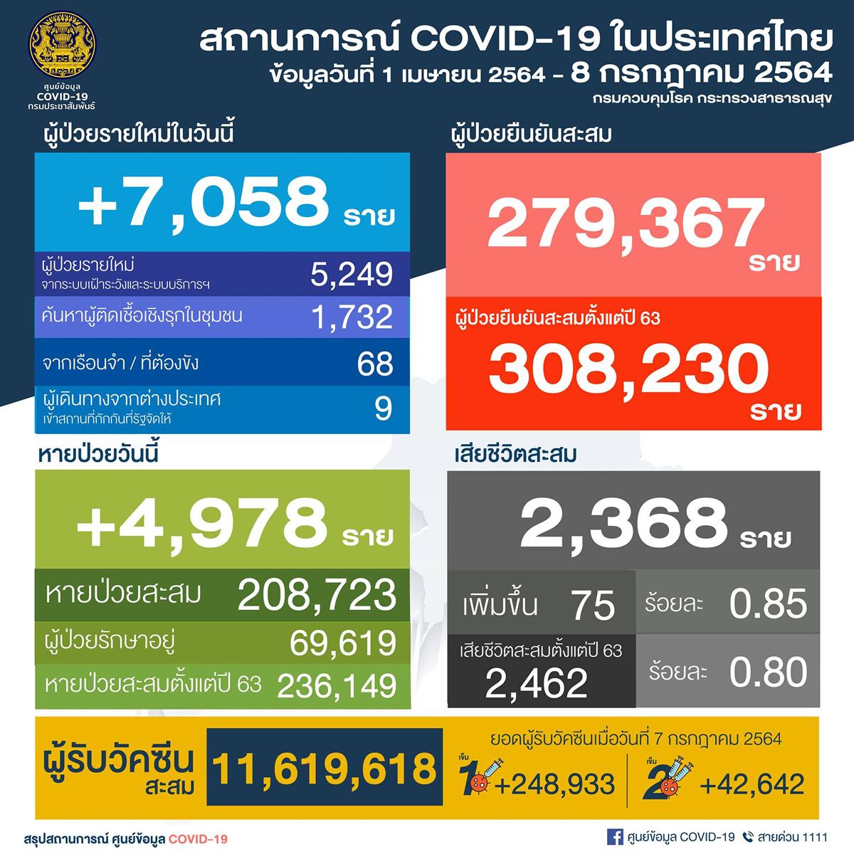 タイ過去最多の7,058人陽性 75人死亡/バンコク2,212人[2021年7月8日発表]