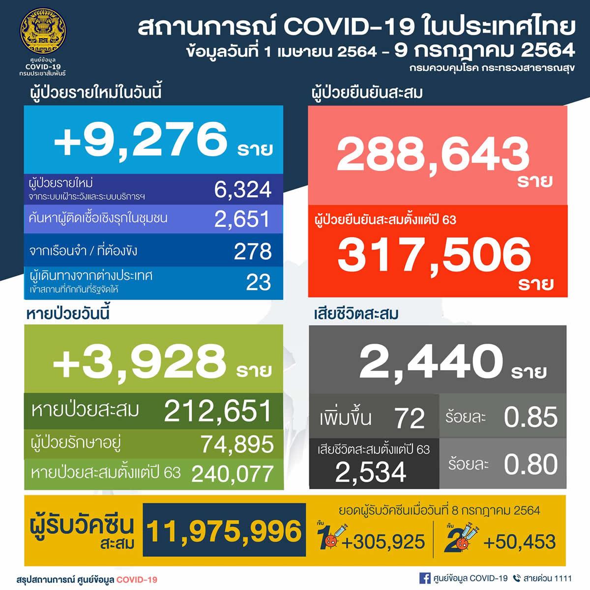 タイ 陽性9,276人/バンコク都3,116人/サムットサコン県544人[2021年7月9日発表]