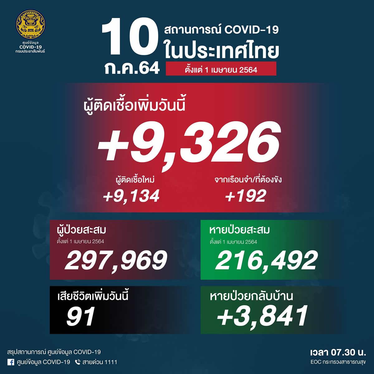 タイ 陽性9,376人/死亡91人でまた最多更新