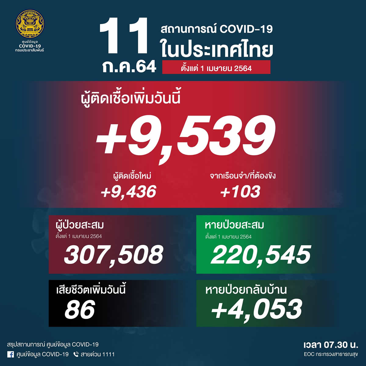 また過去最多、タイで陽性9,539人[2021年7月11日発表]