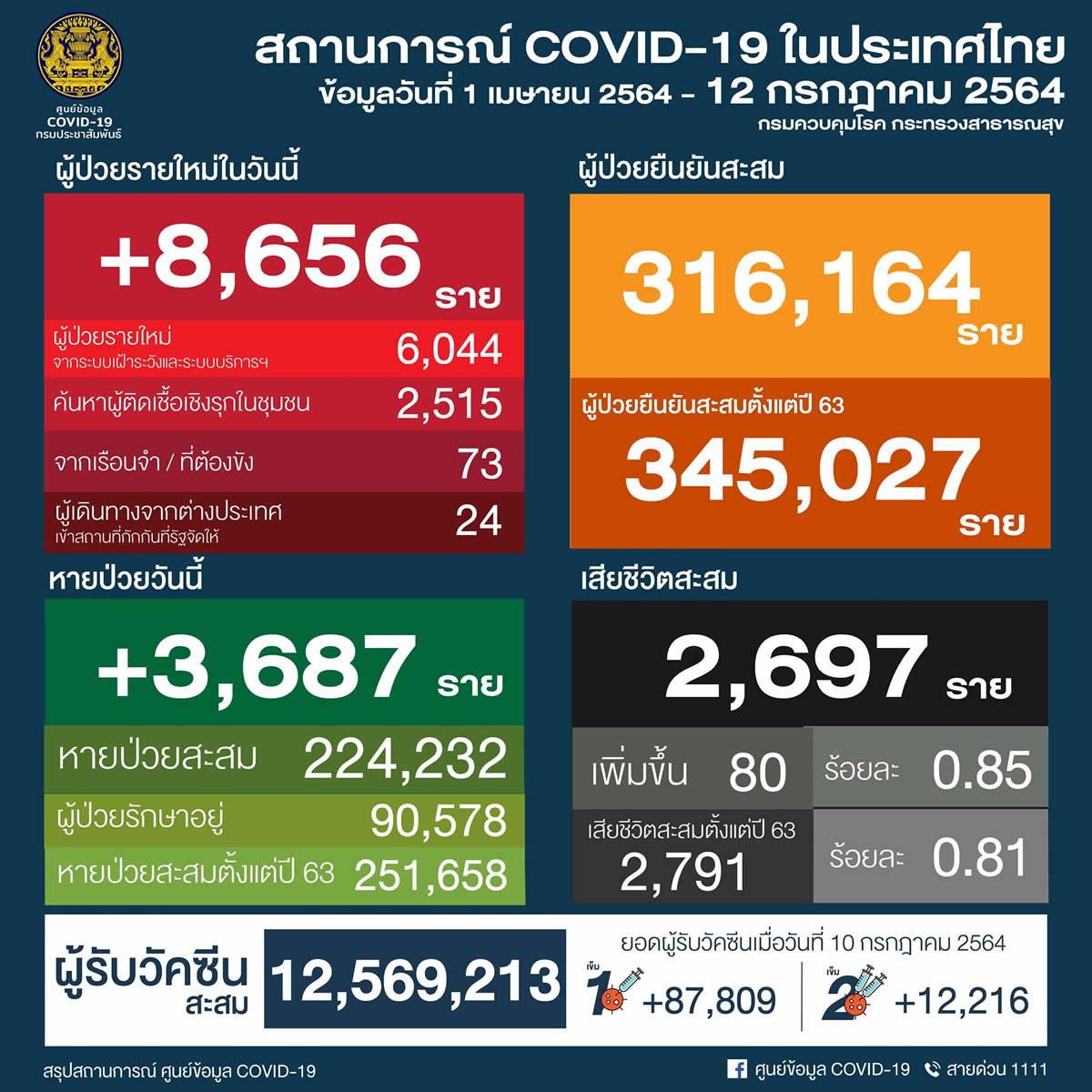 タイ 陽性8,656人/バンコク2,399人/プーケット2人/スラタニ27人 [2021年7月12日発表]