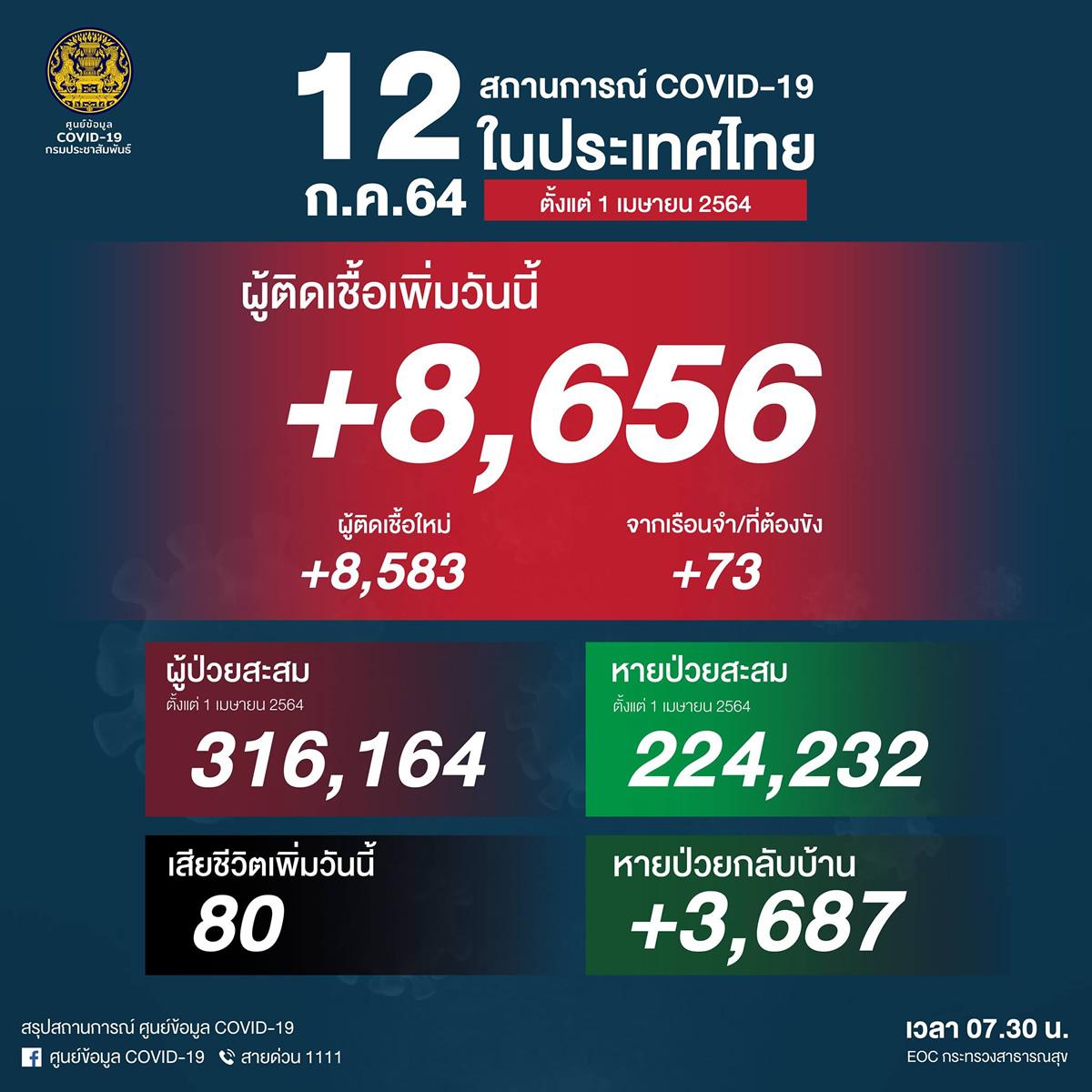 タイで陽性8,656人、「ダークレッドゾーン」で厳格規制スタート[2021年7月12日発表]