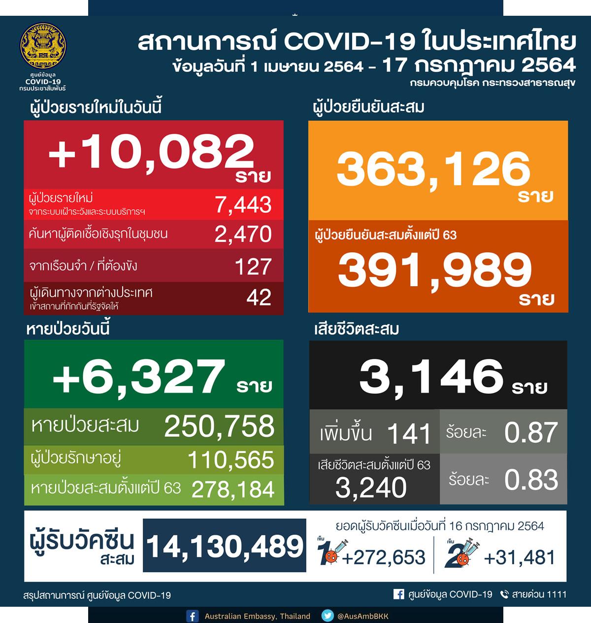 タイ 10,082人陽性/バンコク2,302人/チェンマイ76人/プーケット7人 [2021年7月17日発表]