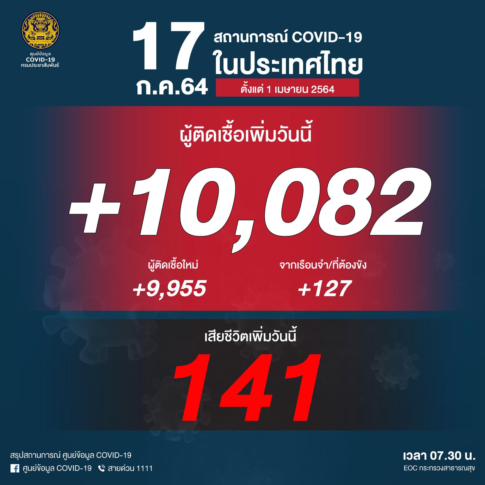 タイ 1日の陽性者数が1万超え、死亡は141人[2021/7/17]