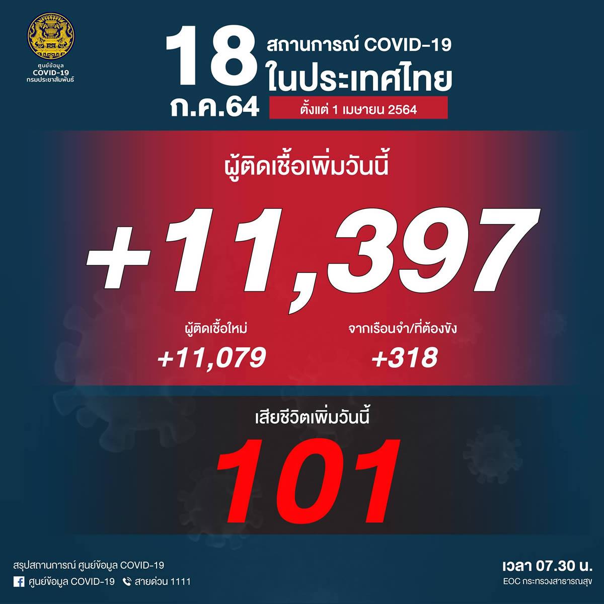 タイ 連日の陽性1万人超/死亡101人[2021/7/18]