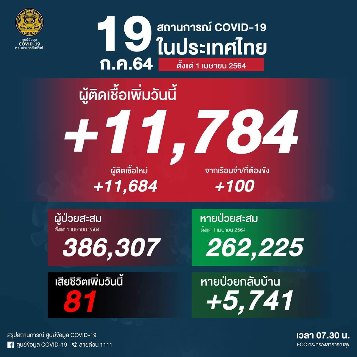 過去最多の11,784人陽性(刑務所100人)、81人死亡[2021/7/19]