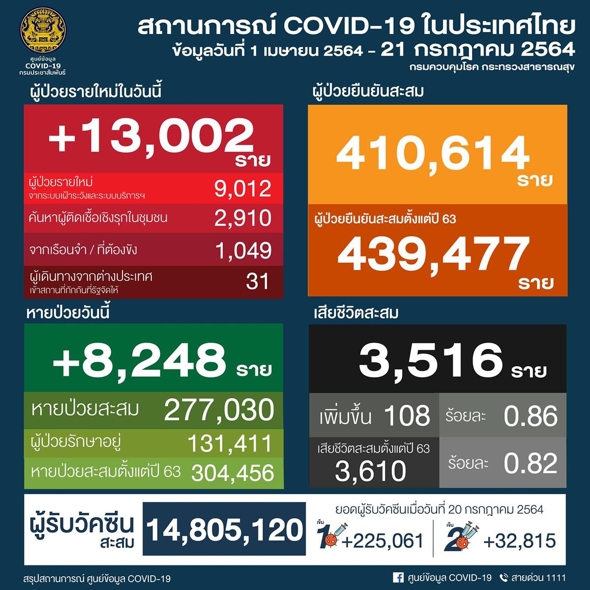 タイ 13,002人陽性/バンコク2,921人/プーケット6人/チェンマイ47人[2021年7月21日発表]