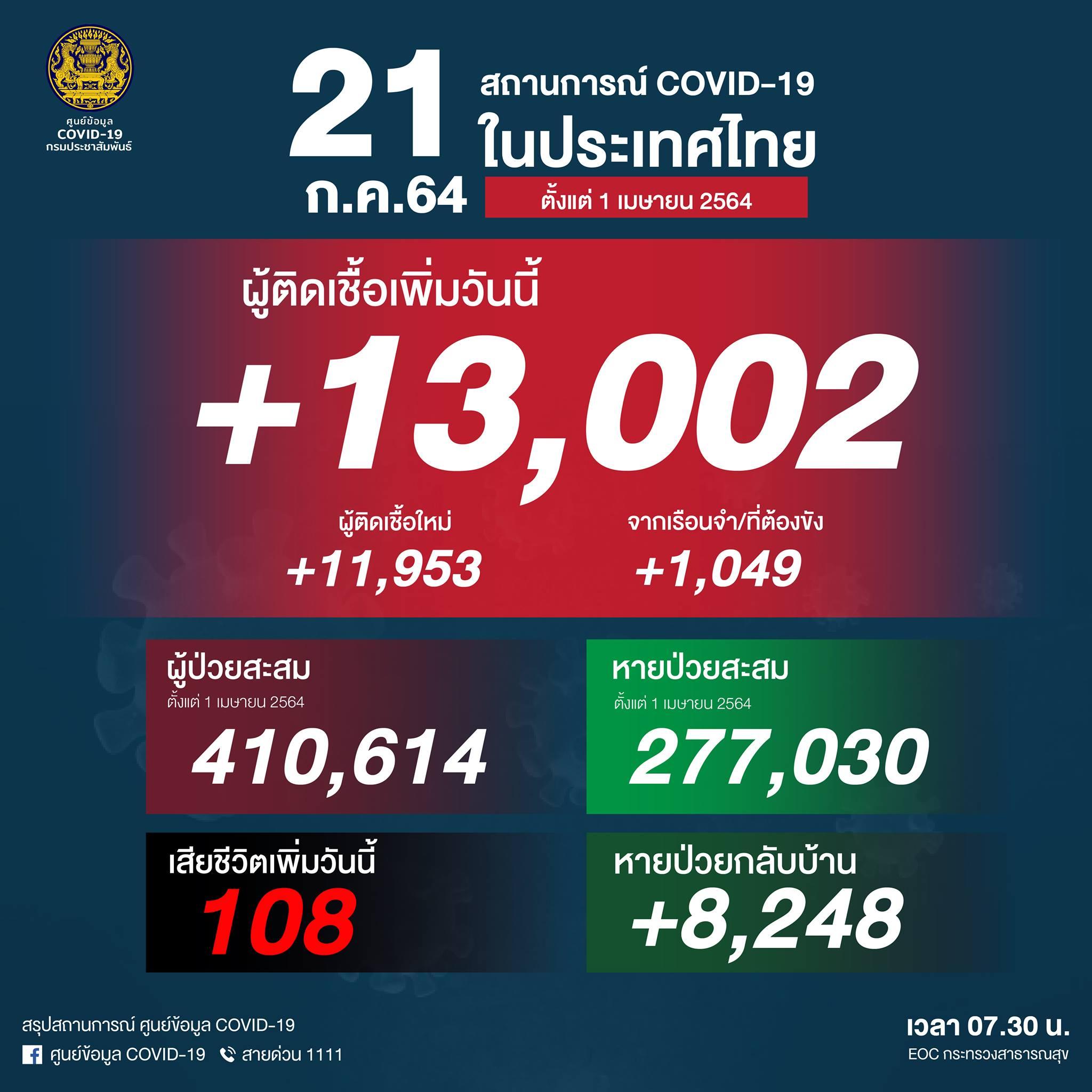 タイ過去最多の13,002人陽性(刑務所1,049人)、108人死亡[2021/7/21]