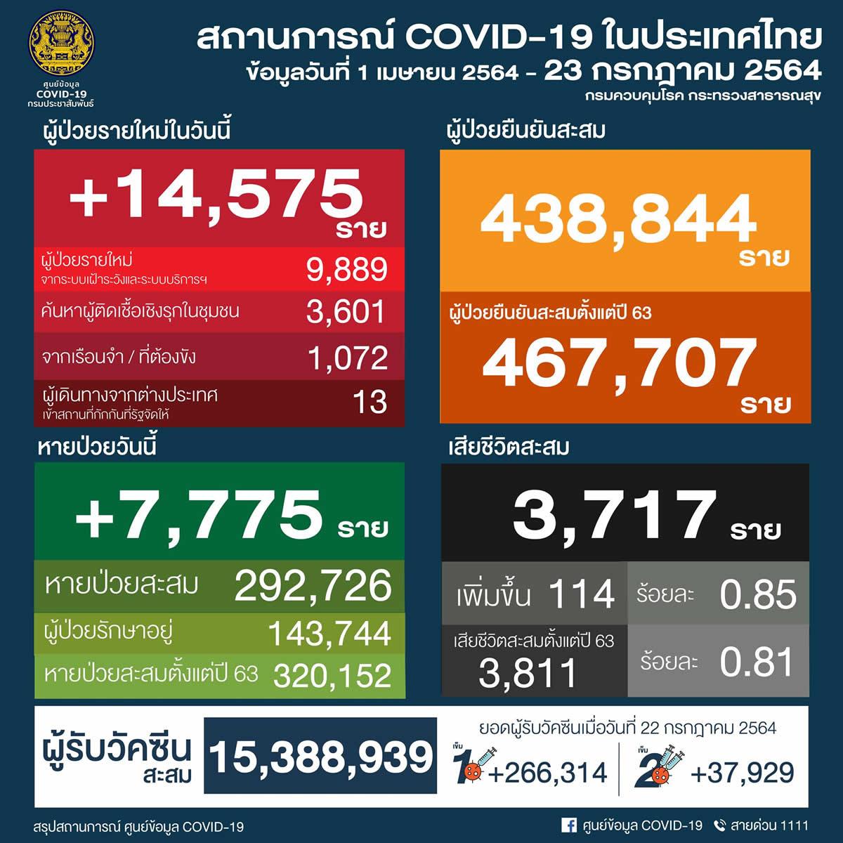 タイ 14,575人陽性/バンコク3,104人/サムットサコン1,067人/プーケット18人[2021年7月23日発表]