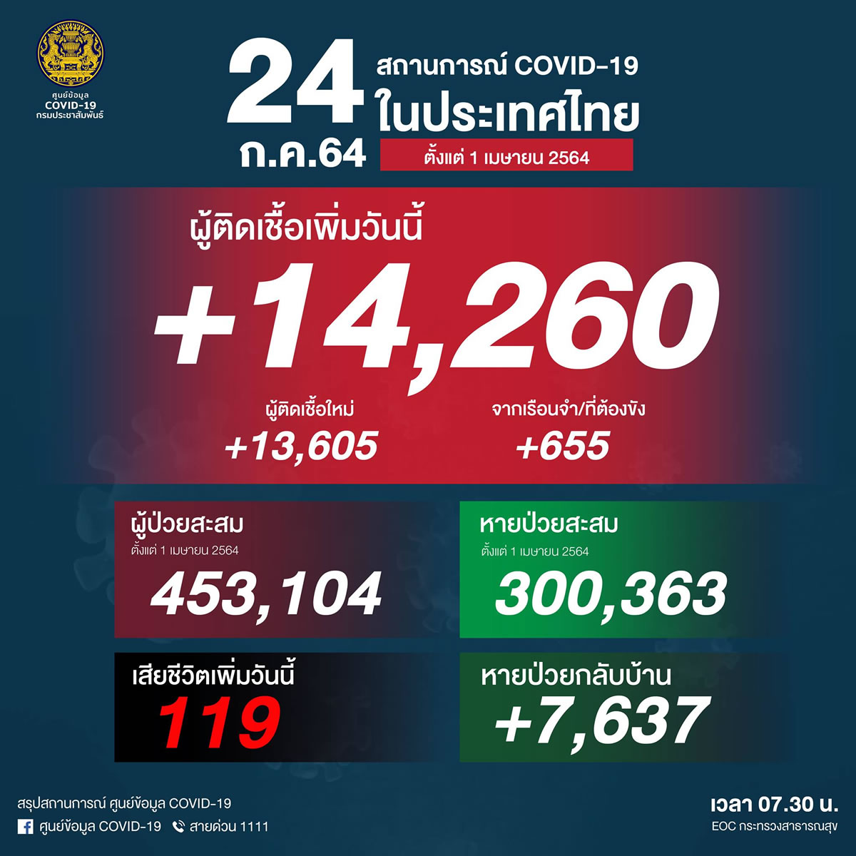 タイ14,260人陽性で連日の最多更新(刑務所655人)、119人死亡[2021/7/24]