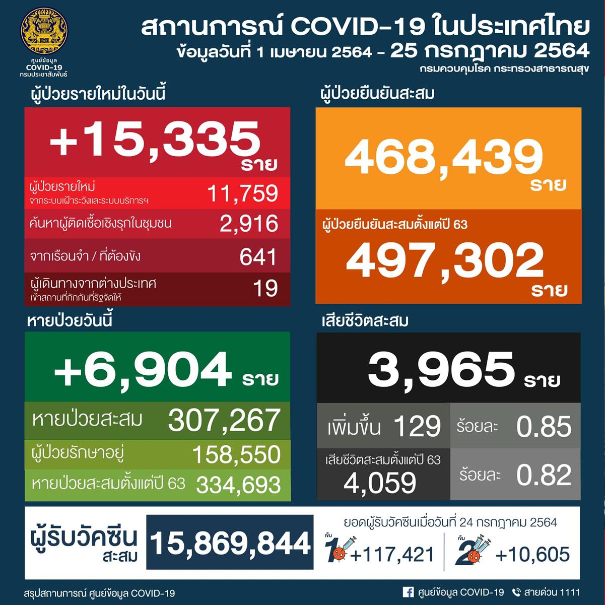 タイ 15,335人陽性/バンコク2,700人/サムットサコン1,081人/サムットプラカーン1,056人[2021年7月25日発表]