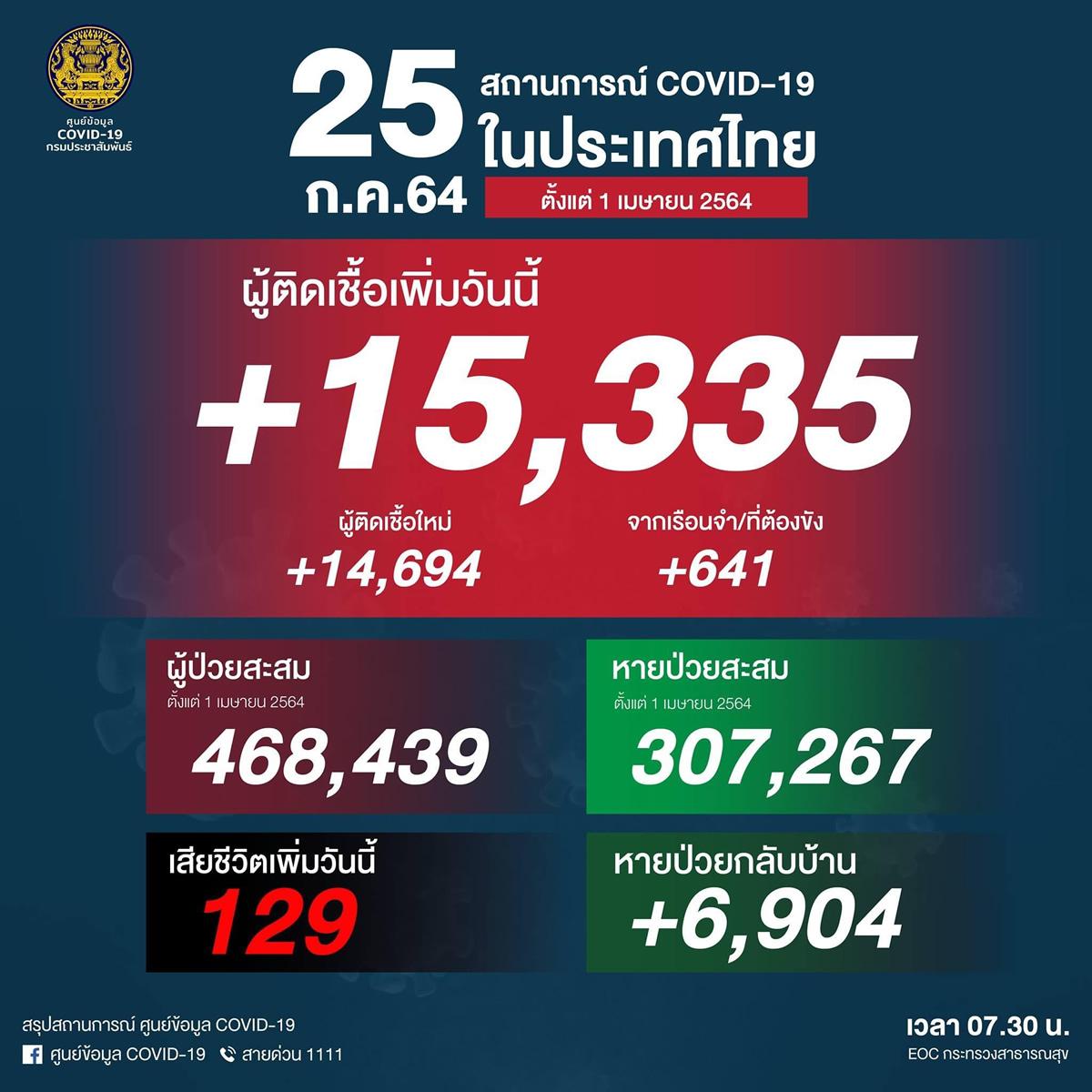 タイ過去最多の15,335人陽性(刑務所641人)、129人死亡[2021/7/24]