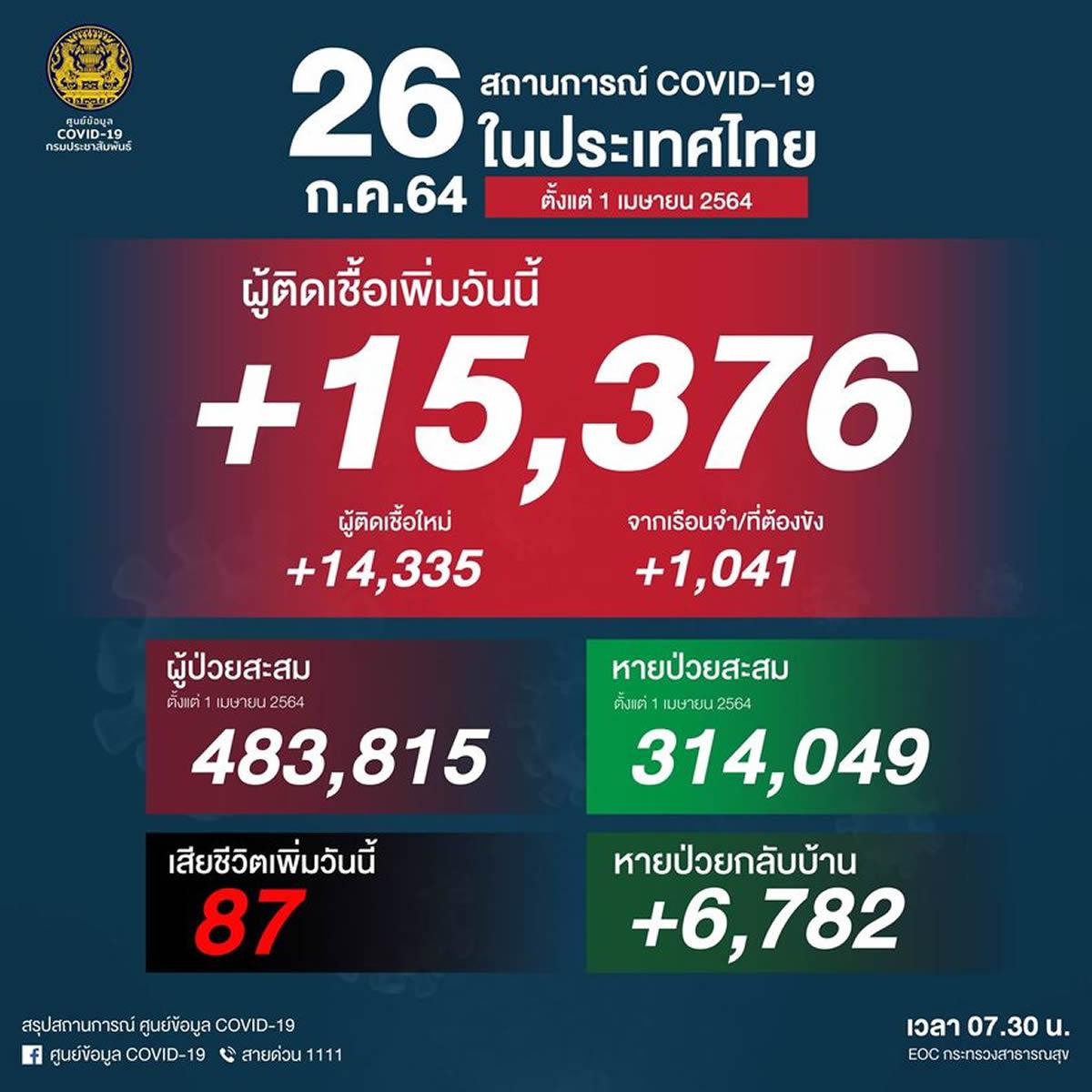 タイ 15,376人陽性(刑務所1,041人)、87人死亡[2021/7/26]