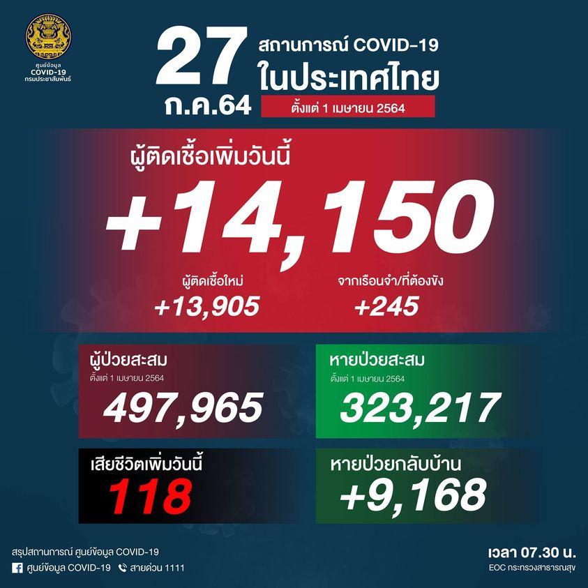 タイ 14,150人陽性(刑務所245人)、118人死亡[2021/7/27]