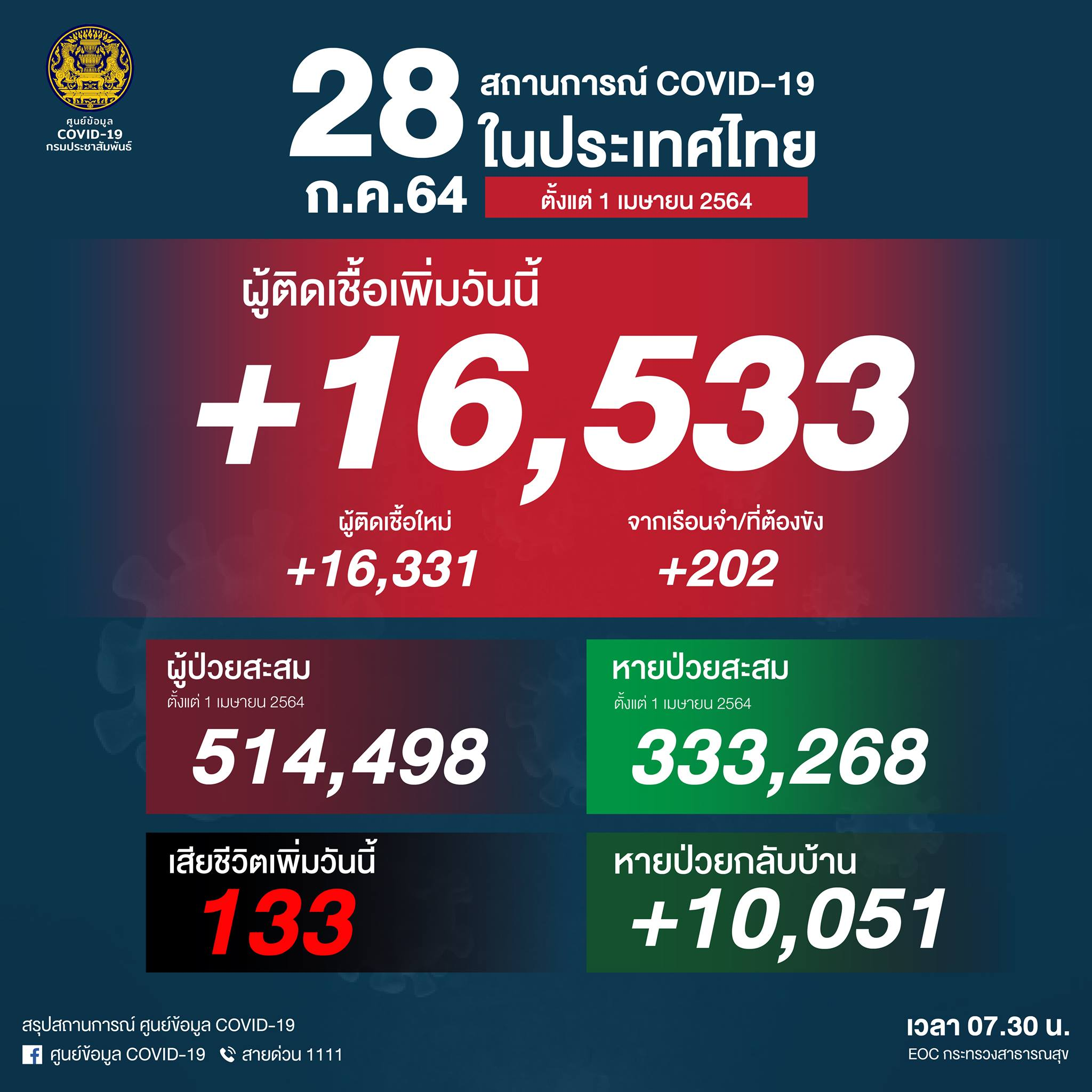 タイ 16,533人陽性で過去最多(刑務所202人)、133人死亡[2021/7/28]