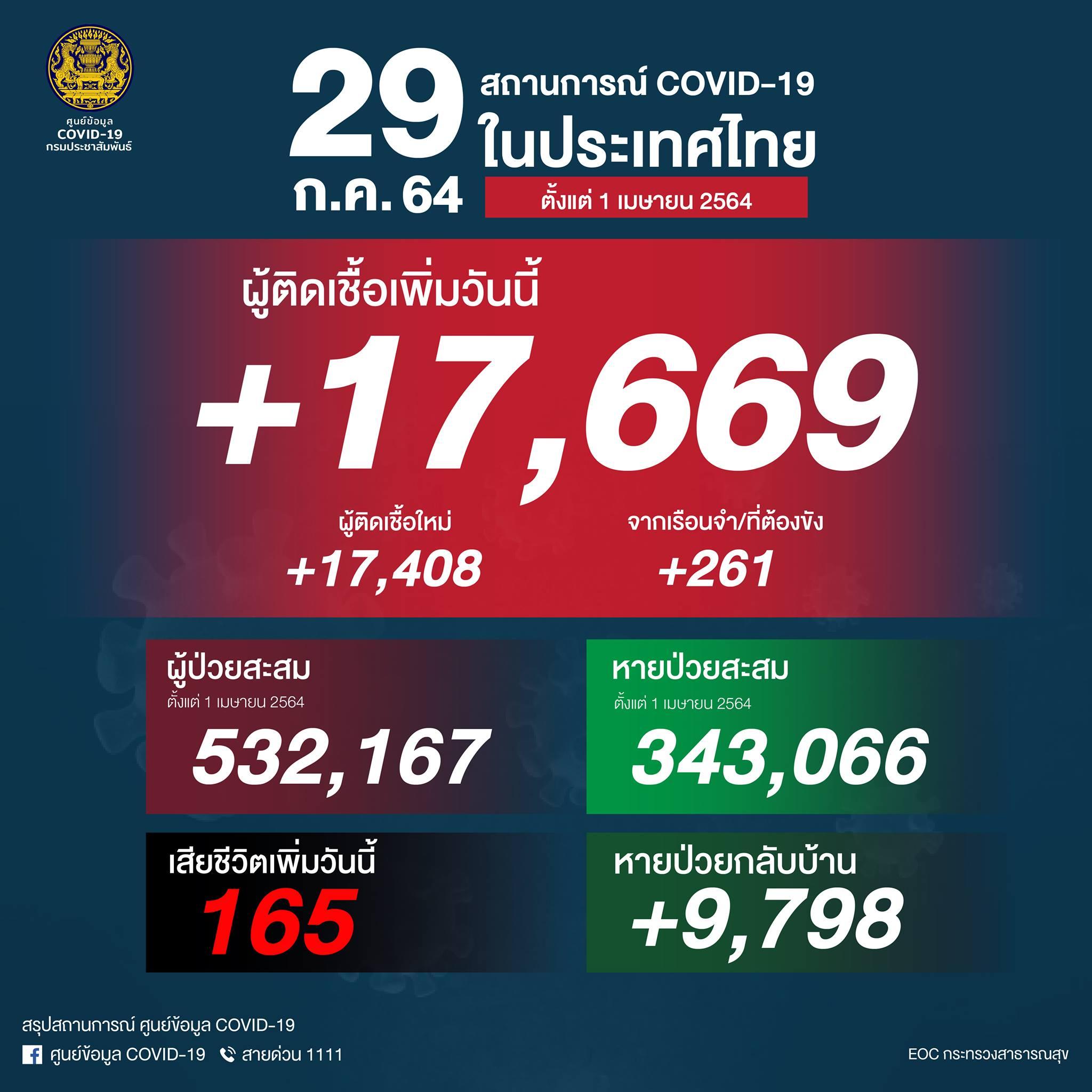 タイ 17,669人陽性で過去最多(刑務所261人)、165人死亡[2021/7/29]